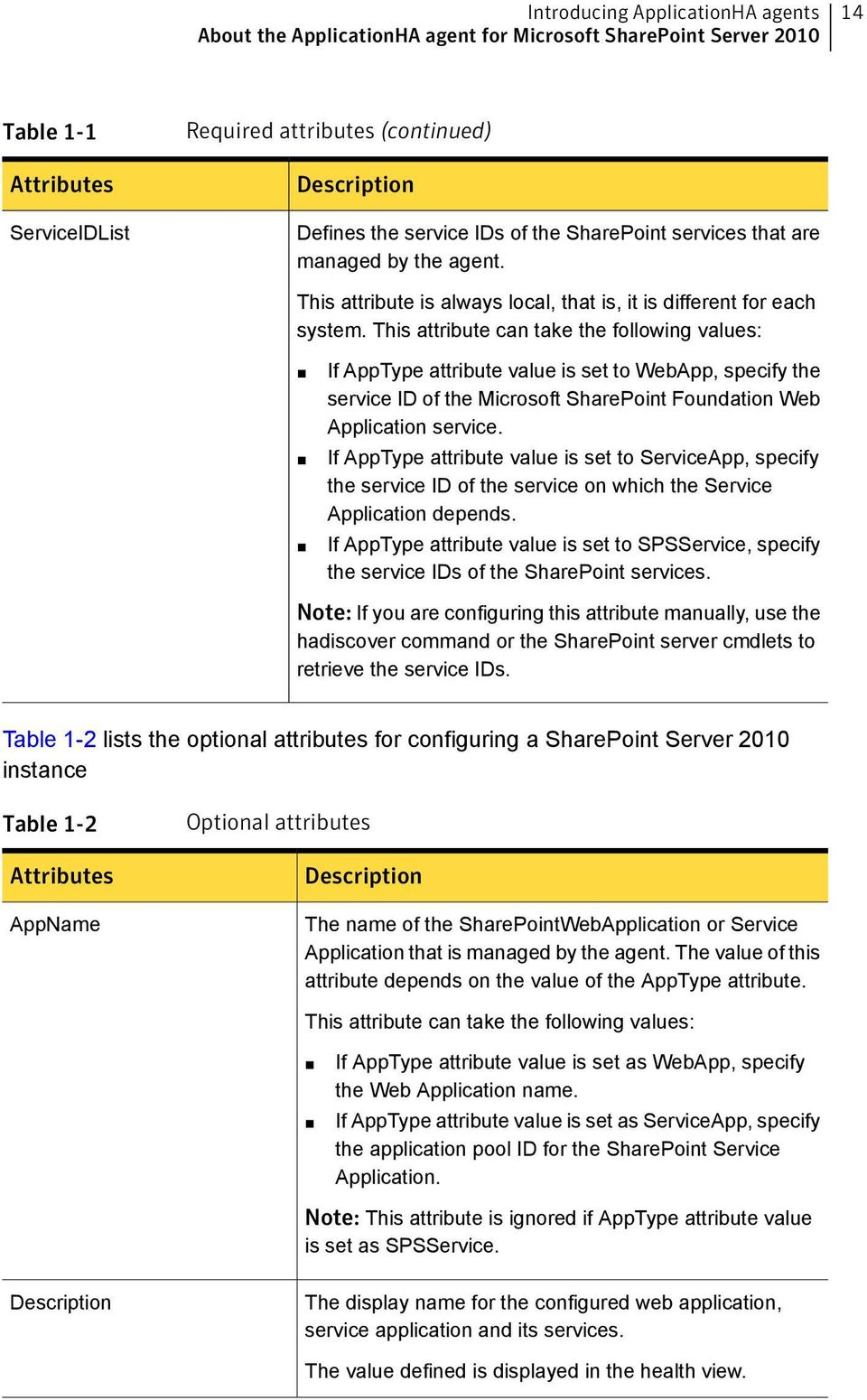 This attribute can take the following values: If AppType attribute value is set to WebApp, specify the service ID of the Microsoft SharePoint Foundation Web Application service.