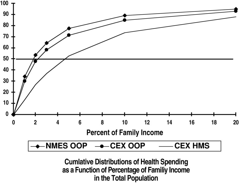 Cumlative Distributions of Health Spending as a