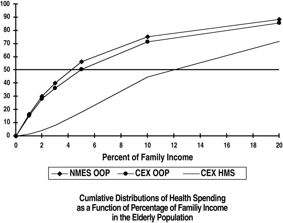 Cumlative Distributions of Health Spending as a Function