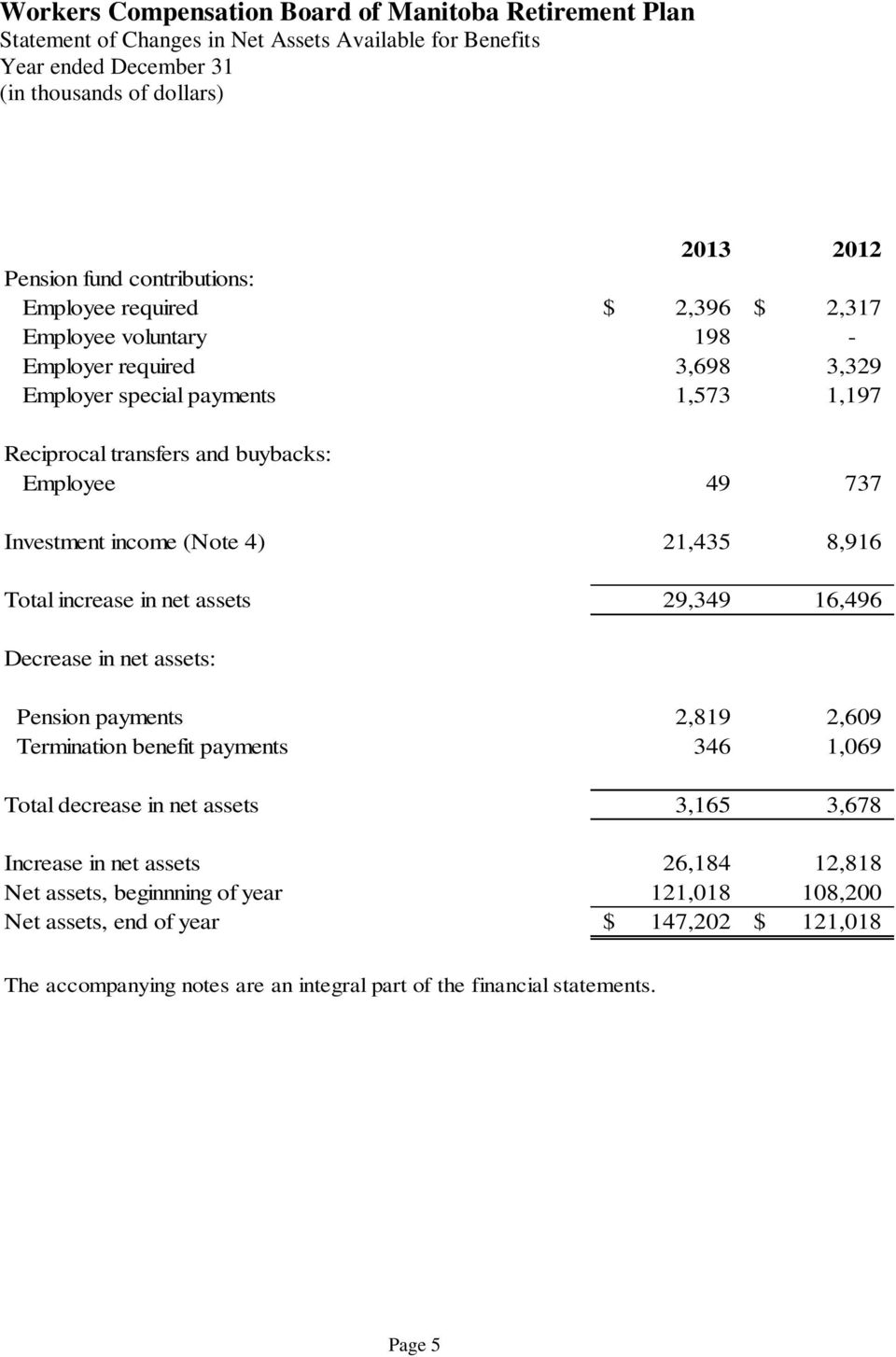assets 29,349 16,496 Decrease in net assets: Pension payments 2,819 2,609 Termination benefit payments 346 1,069 Total decrease in net assets 3,165 3,678 Increase in net assets