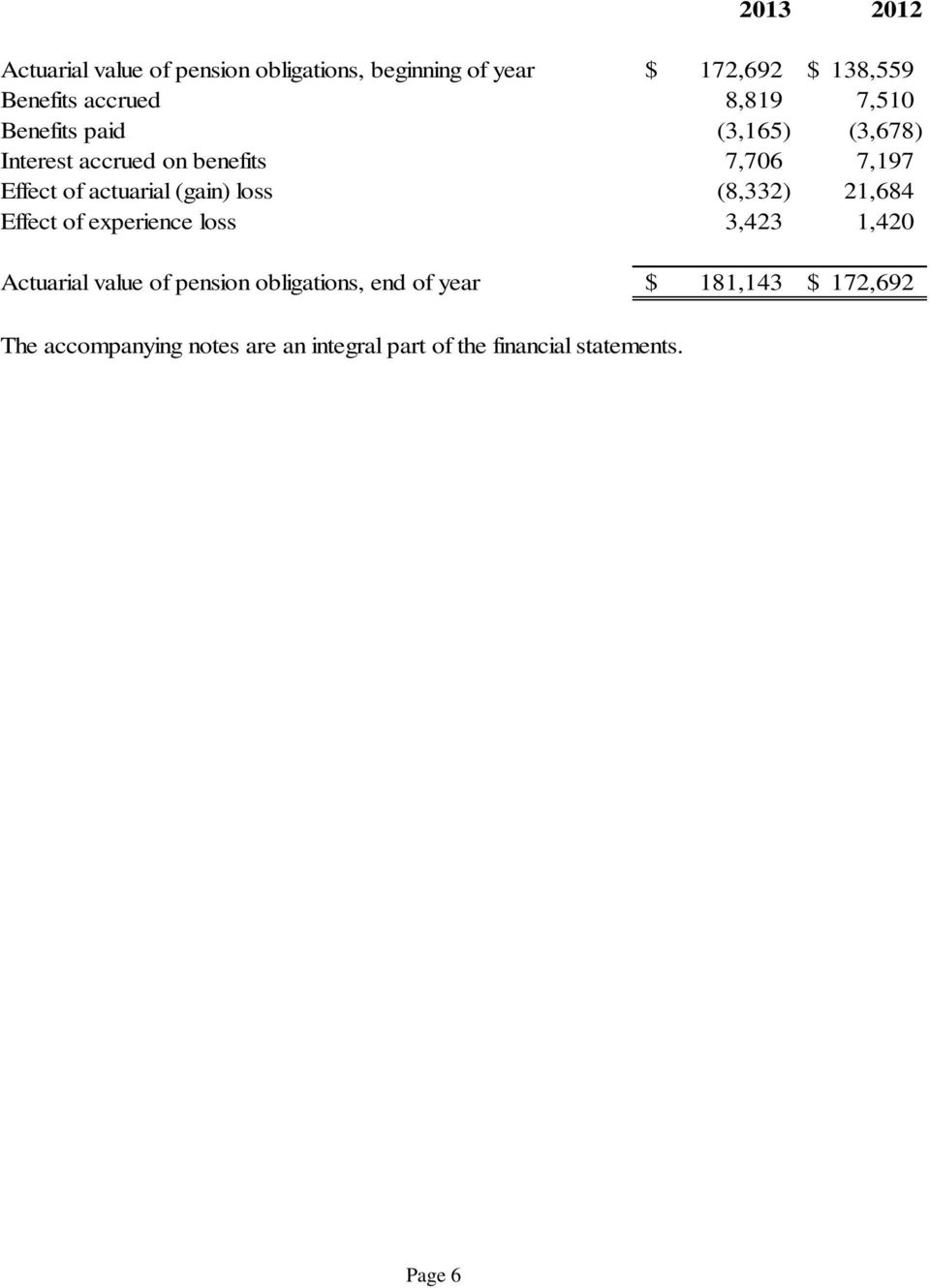 (gain) loss (8,332) 21,684 Effect of experience loss 3,423 1,420 Actuarial value of pension obligations,