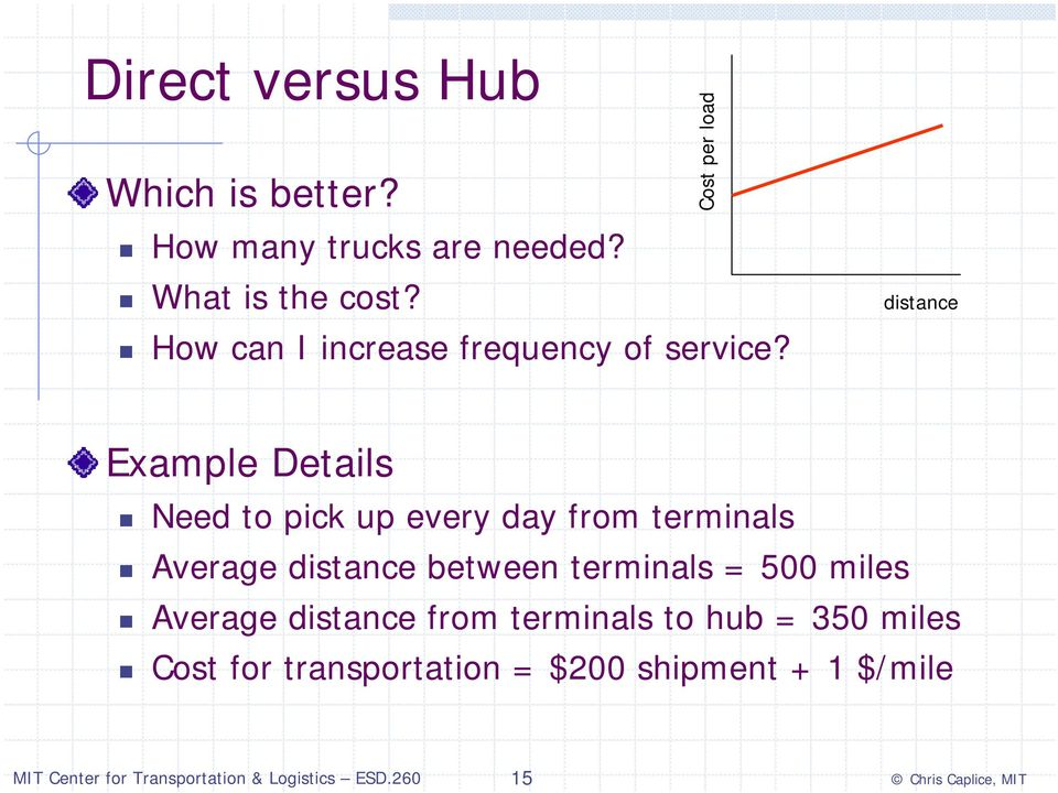 Cost per load distance Example Details Need to pick up every day from terminals Average
