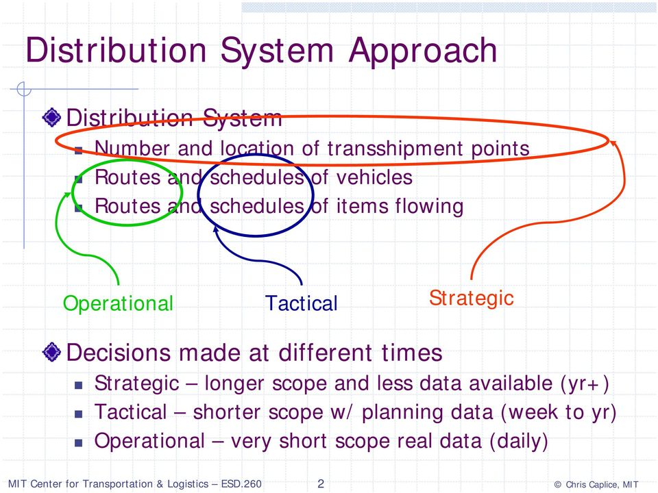 Strategic Decisions made at different times Strategic longer scope and less data available