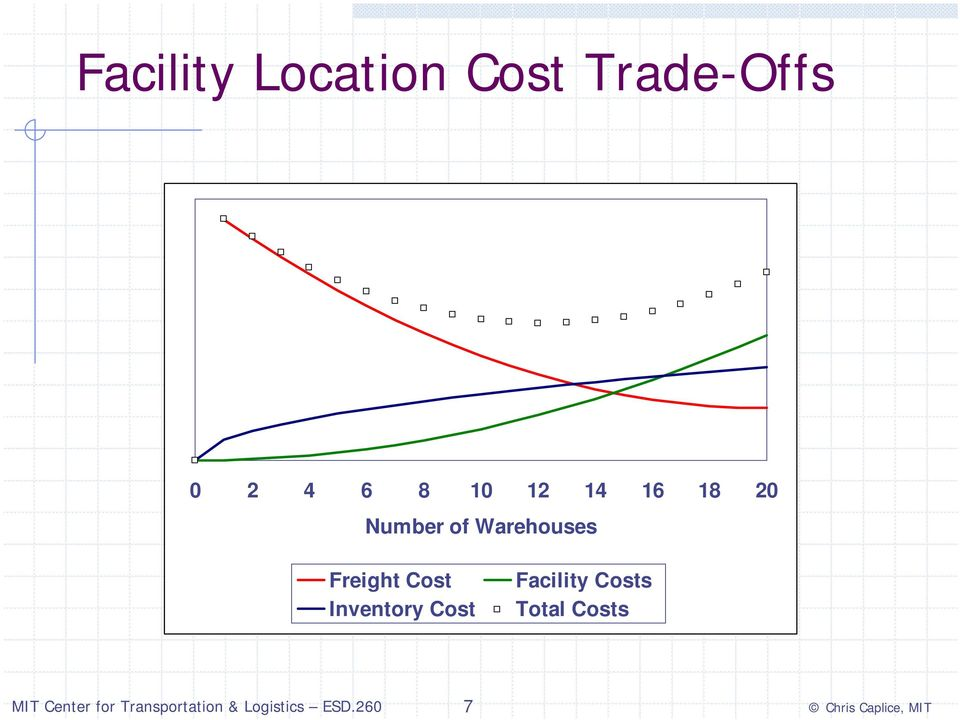 of Warehouses Freight Cost