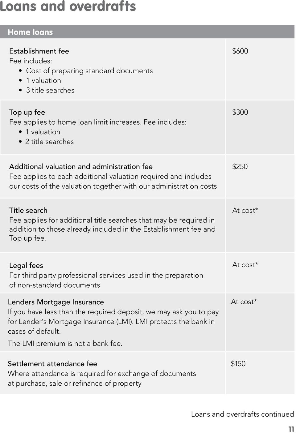 administration costs $250 Title search Fee applies for additional title searches that may be required in addition to those already included in the Establishment fee and Top up fee.