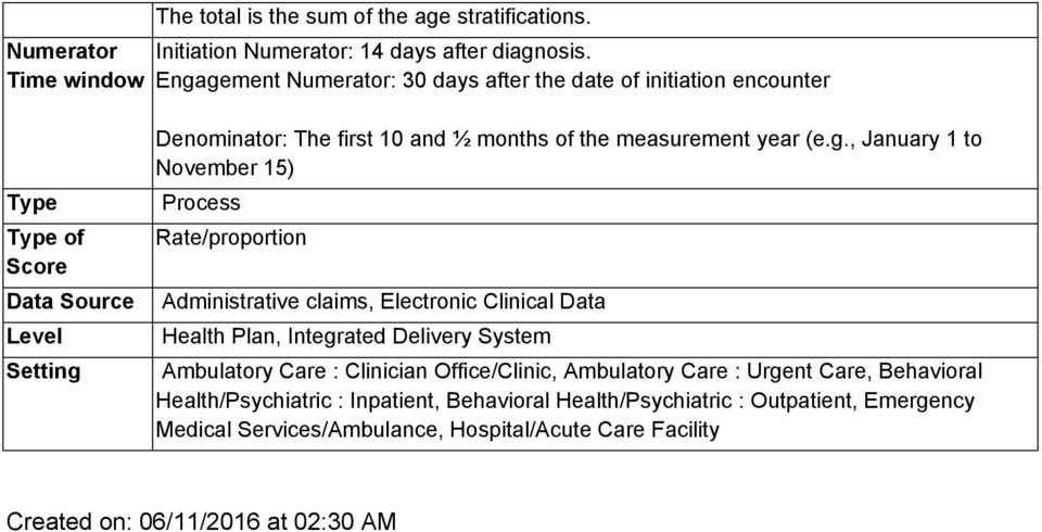 Rate/proportion Data Source Administrative claims, Electronic Clinical Data Level Health Plan, Integrated Delivery System Setting Ambulatory Care : Clinician