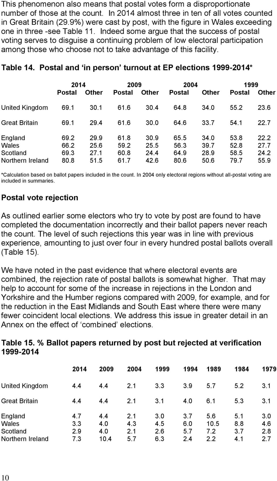 Indeed some argue that the success of postal voting serves to disguise a continuing problem of low electoral participation among those who choose not to take advantage of this facility. Table 14.