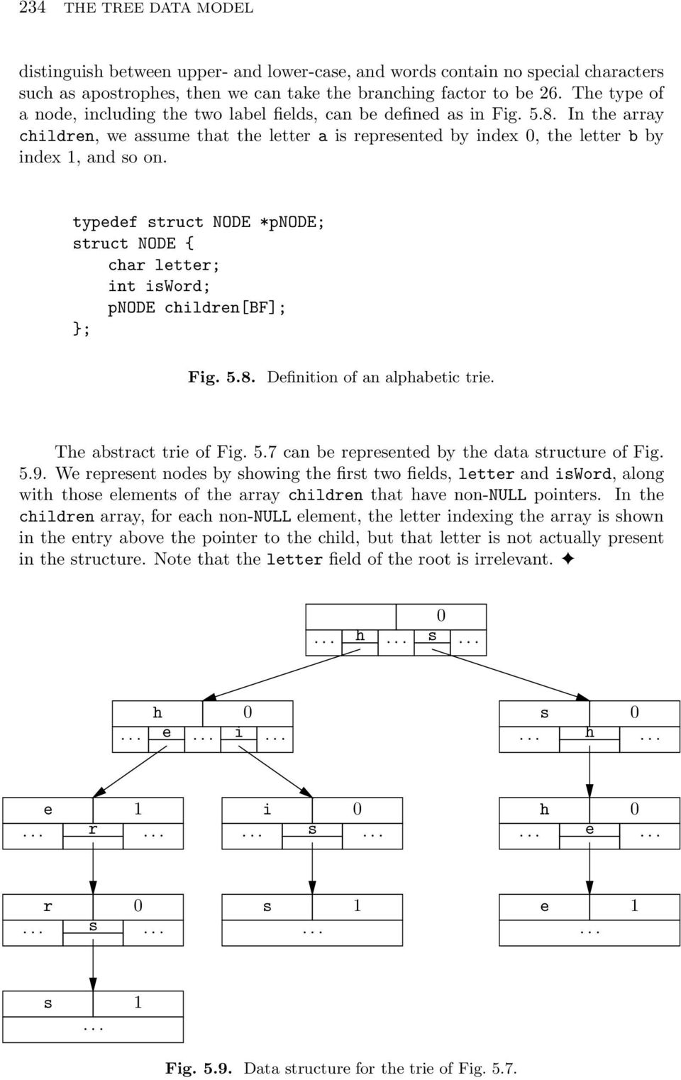 typedef struct NODE *pnode; struct NODE { char letter; int isword; pnode children[bf]; ; Fig. 5.8. Definition of an alphabetic trie. The abstract trie of Fig. 5.7 can be represented by the data structure of Fig.