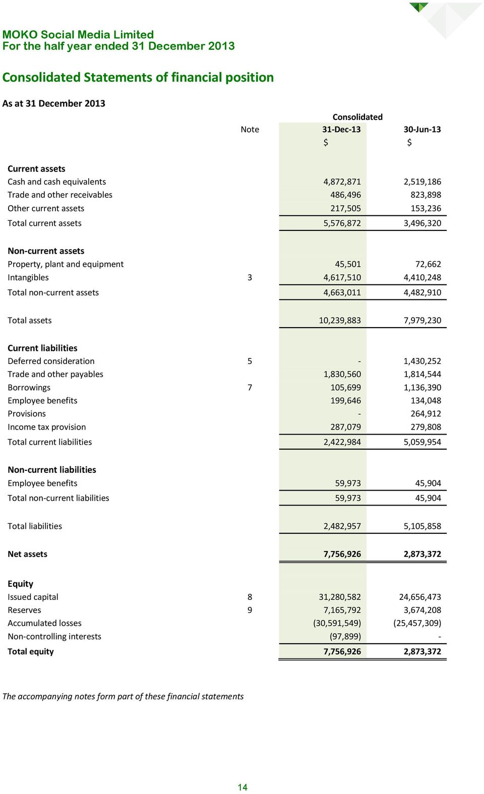 non-current assets 4,663,011 4,482,910 Total assets 10,239,883 7,979,230 Current liabilities Deferred consideration 5-1,430,252 Trade and other payables 1,830,560 1,814,544 Borrowings 7 105,699
