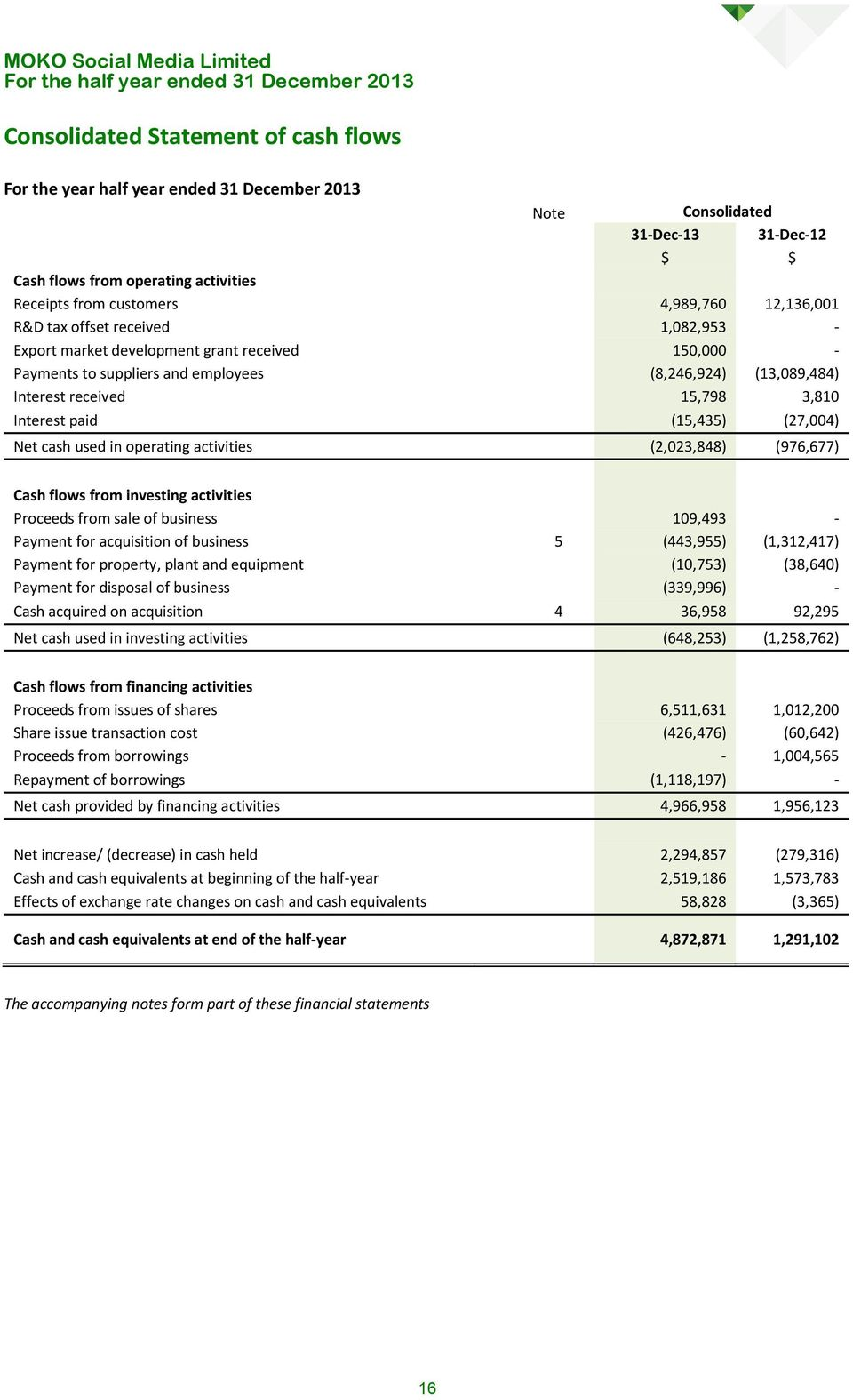 paid (15,435) (27,004) Net cash used in operating activities (2,023,848) (976,677) Cash flows from investing activities Proceeds from sale of business 109,493 - Payment for acquisition of business 5
