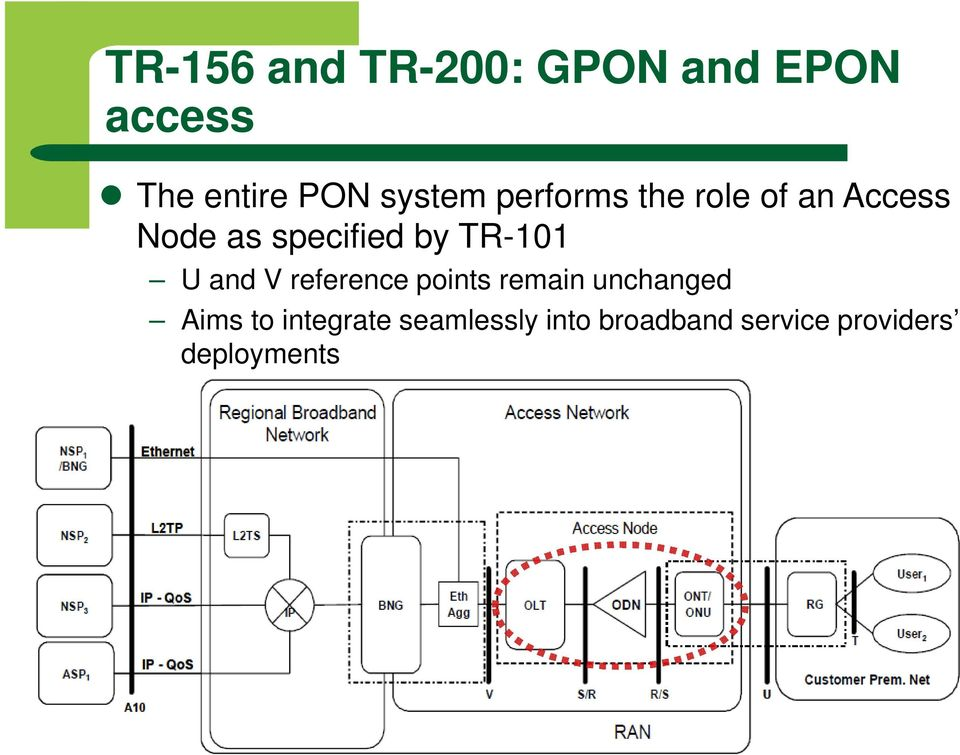 TR-101 U and V reference points remain unchanged Aims to
