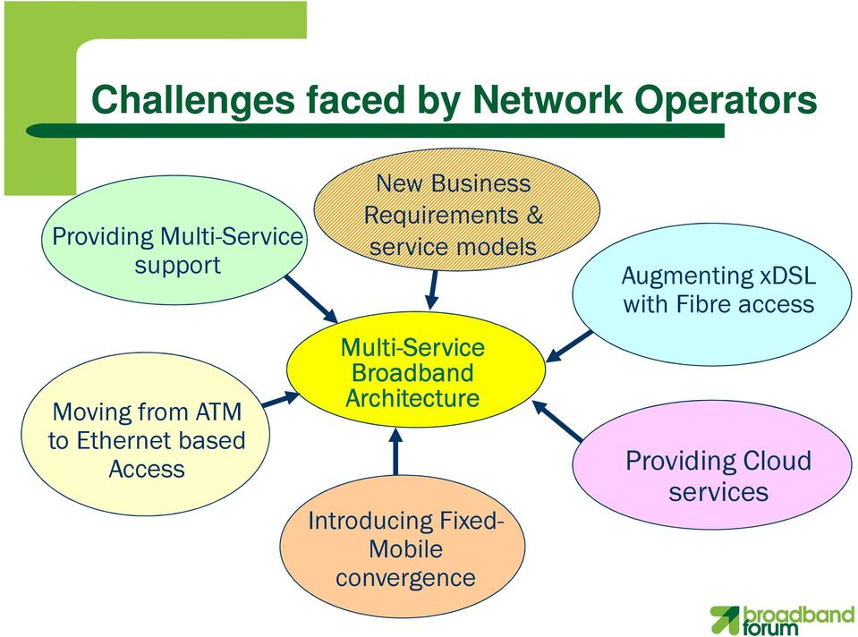 service models Multi-Service Broadband Architecture Introducing Fixed-