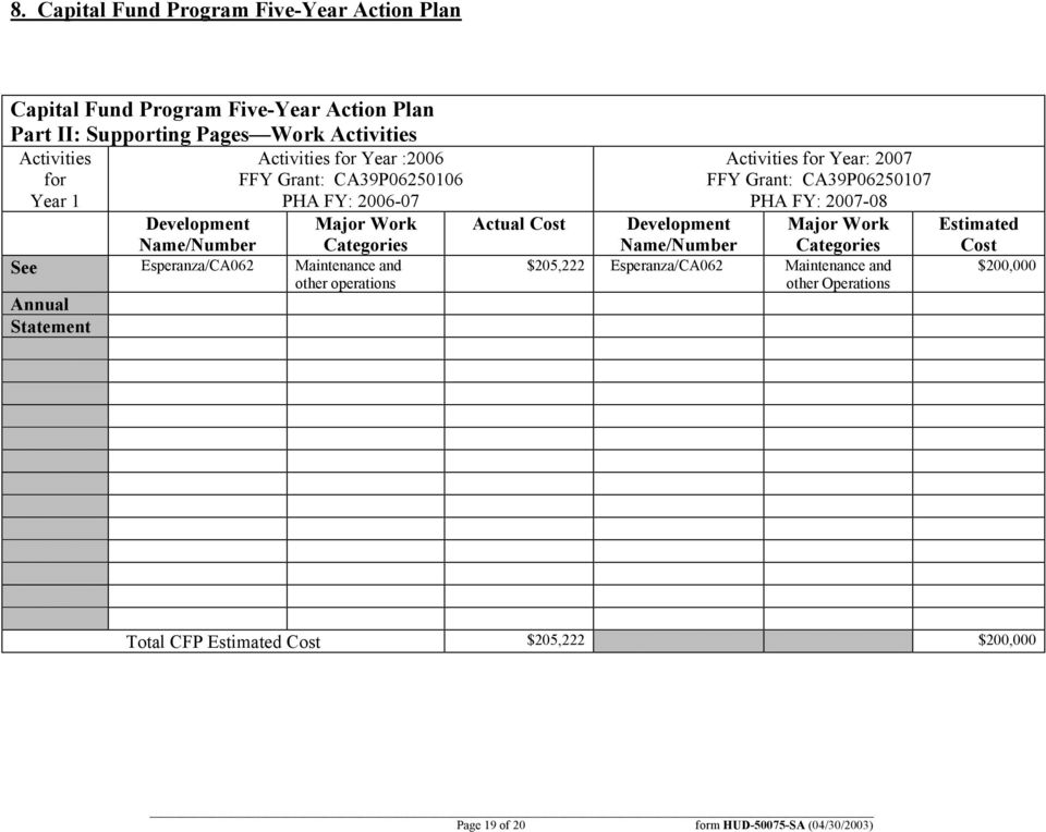 operations Annual Statement Actual Cost Activities for Year: 2007 FFY Grant: CA39P06250107 PHA FY: 2007-08 Development Major Work Name/Number Categories
