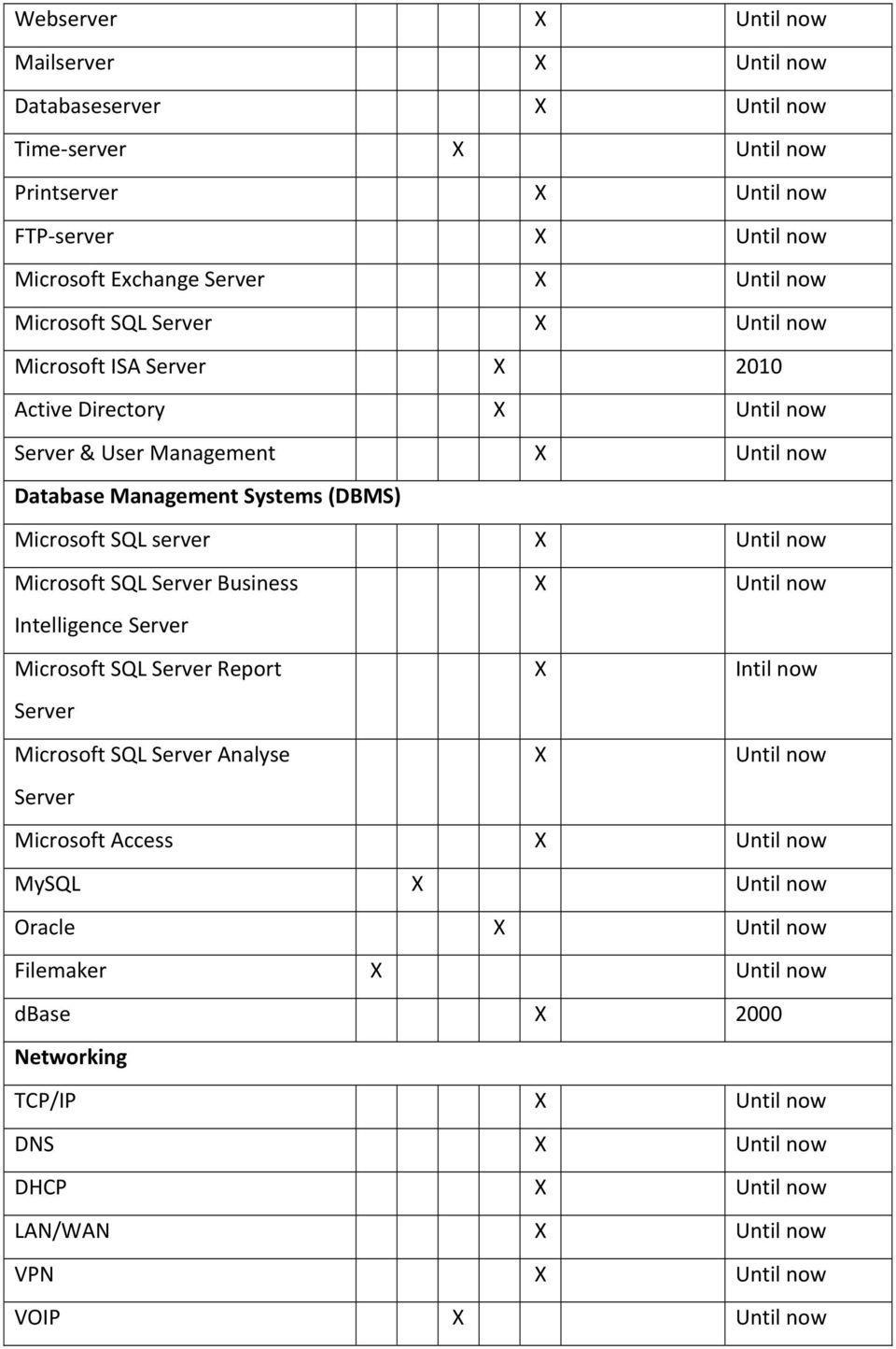 Until now Microsoft SQL Server Business X Until now Intelligence Server Microsoft SQL Server Report X Intil now Server Microsoft SQL Server Analyse X Until now Server Microsoft Access X
