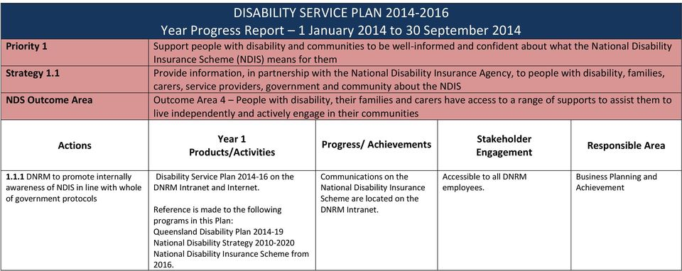 what the National Disability Insurance Scheme (NDIS) means for them Provide information, in partnership with the National Disability Insurance Agency, to people with disability, families, carers,