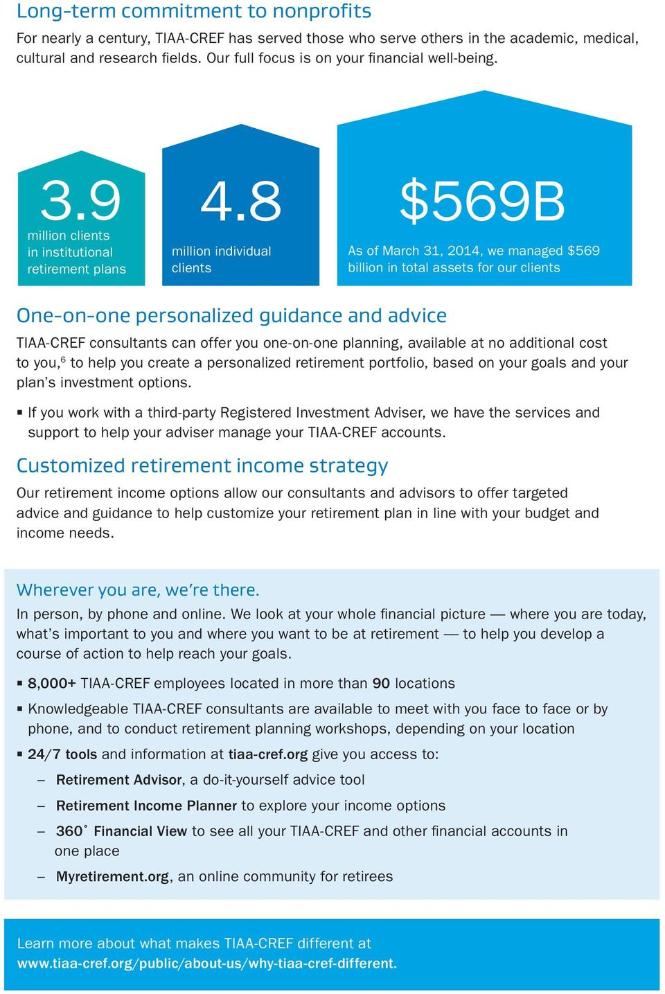 8 $569B million clients in institutional retirement plans million individual clients One-on-one personalized guidance and advice TIAA-CREF consultants can offer you one-on-one planning, available at