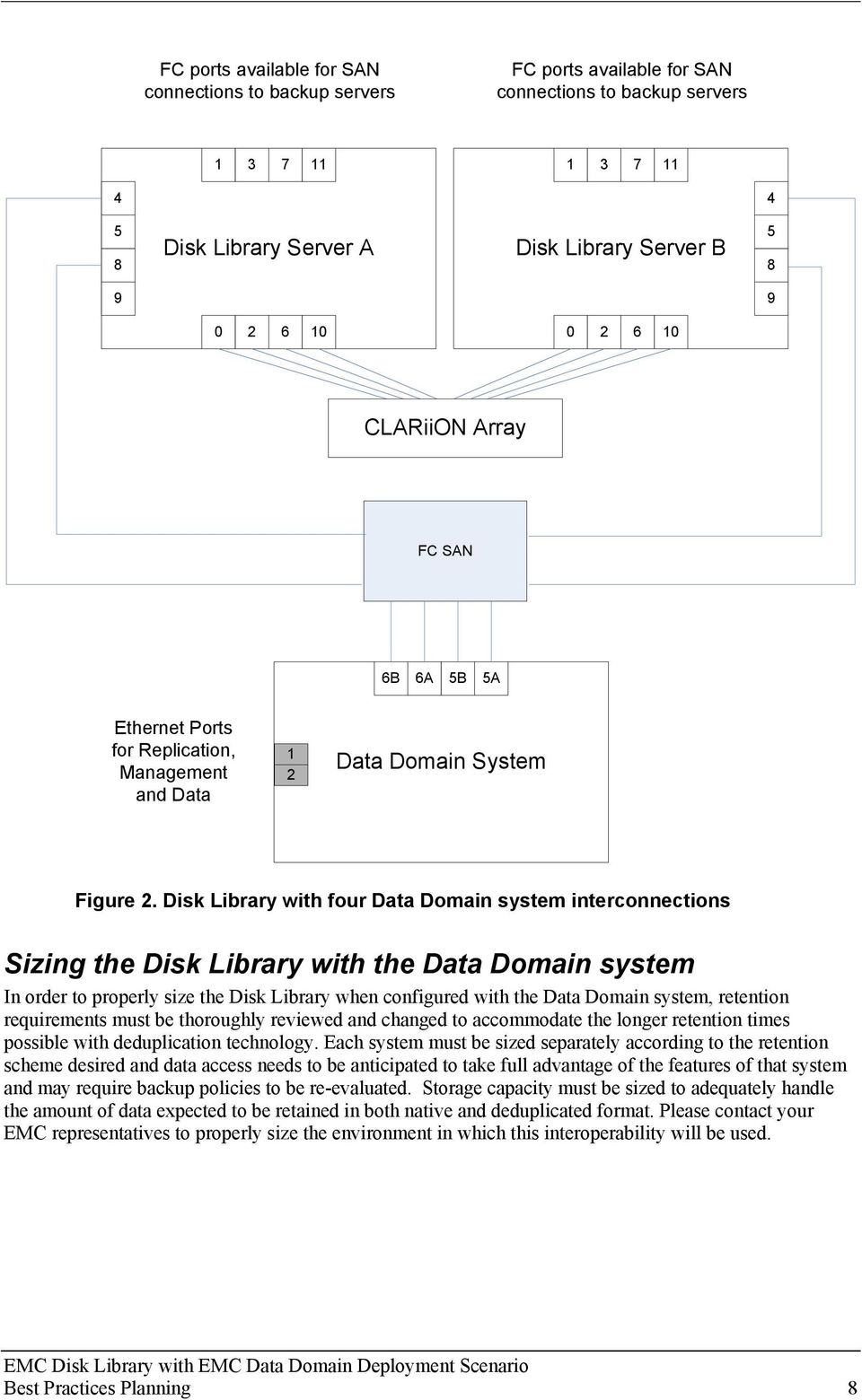 Disk Library with four Data Domain system interconnections Sizing the Disk Library with the Data Domain system In order to properly size the Disk Library when configured with the Data Domain system,