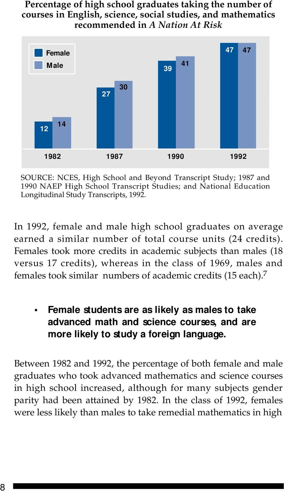 In 1992, female and male high school graduates on average earned a similar number of total course units (24 credits).