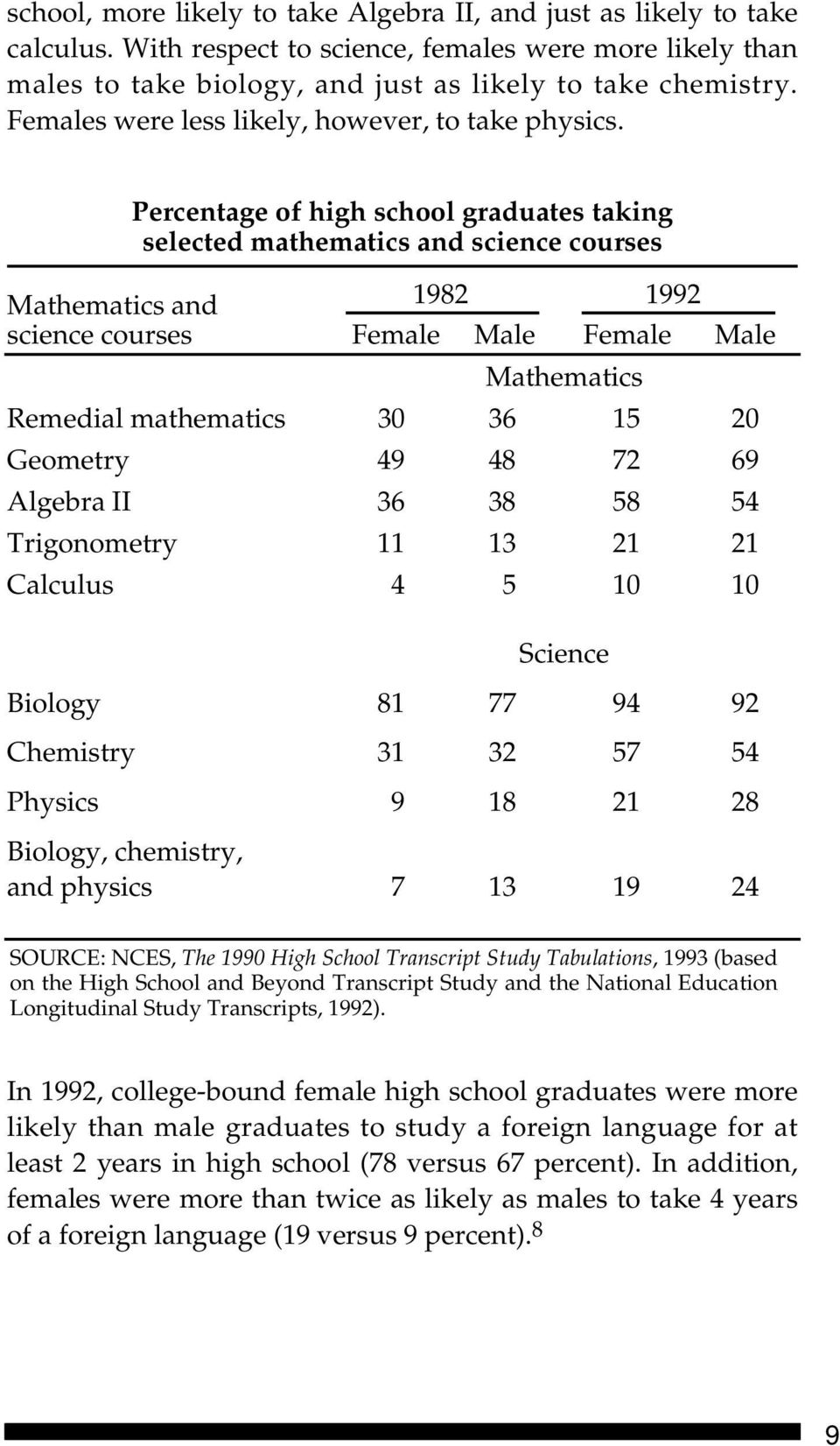 Percentage of high school graduates taking selected mathematics and science courses Mathematics and 1982 1992 science courses Female Male Female Male Mathematics Remedial mathematics 30 36 15 20