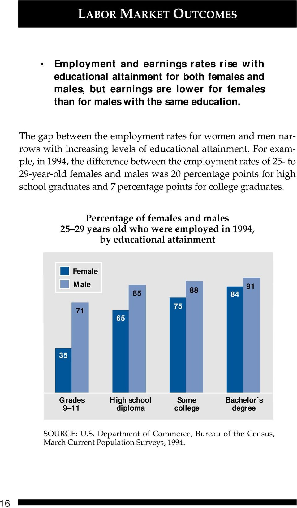 For example, in 1994, the difference between the employment rates of 25- to 29-year-old females and males was 20 percentage points for high school graduates and 7 percentage points for college