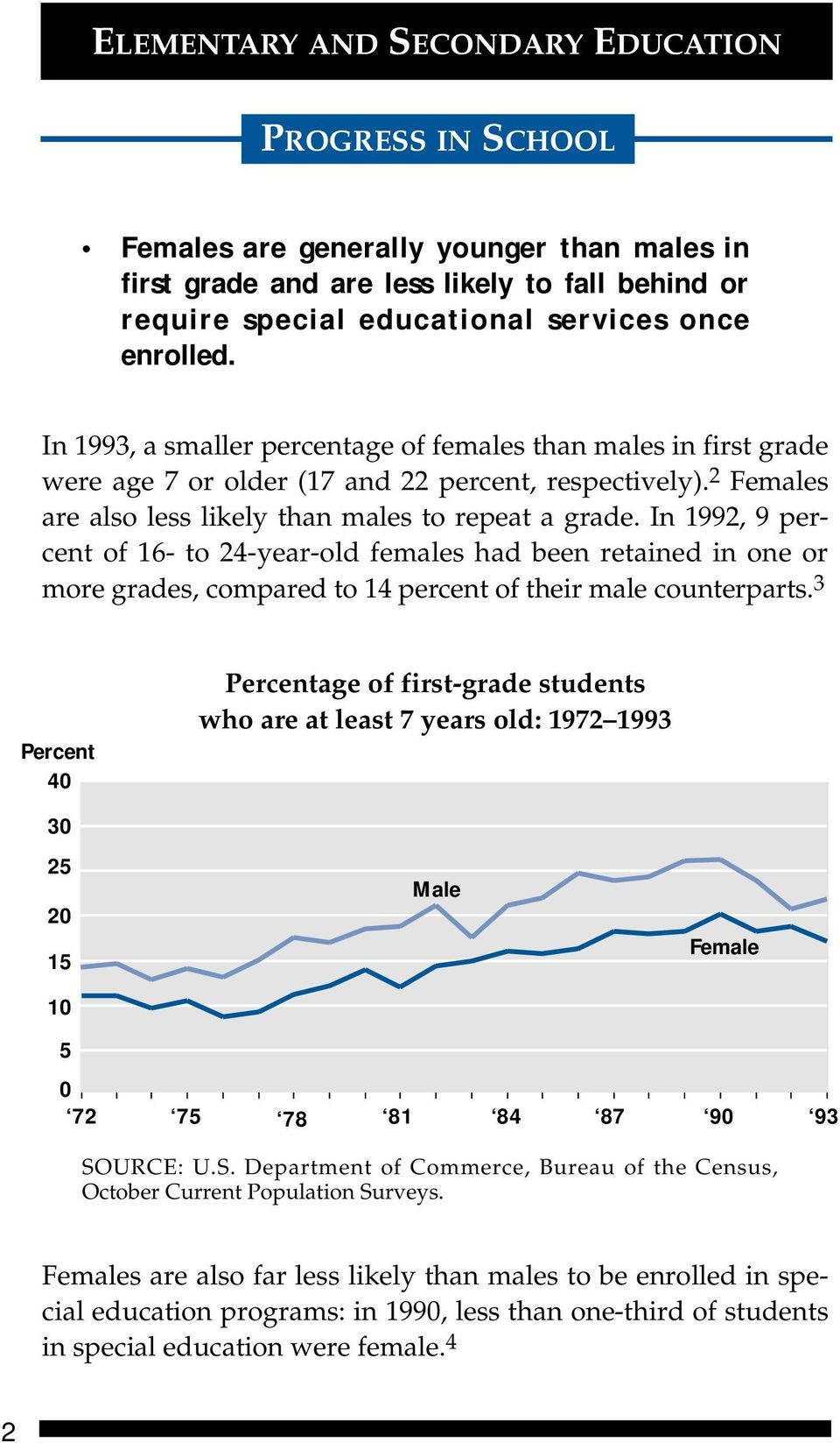 In 1992, 9 percent of 16- to 24-year-old females had been retained in one or more grades, compared to 14 percent of their male counterparts.