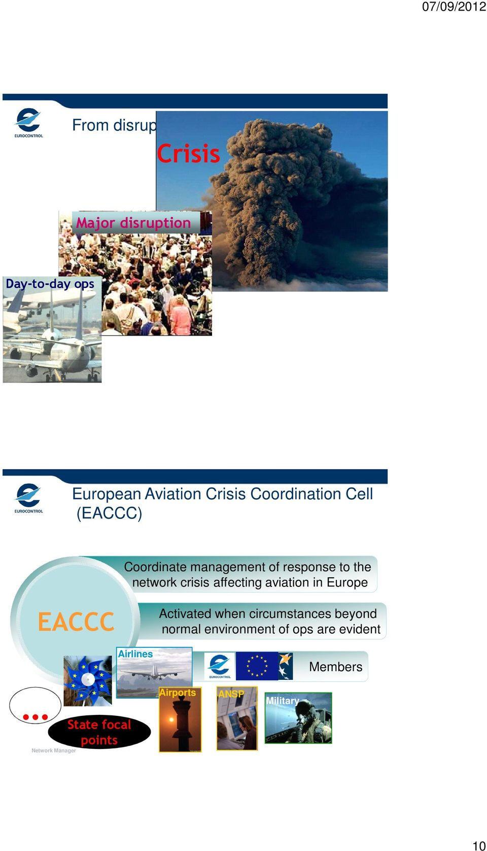 crisis affecting aviation in Europe EACCC Activated when circumstances beyond normal