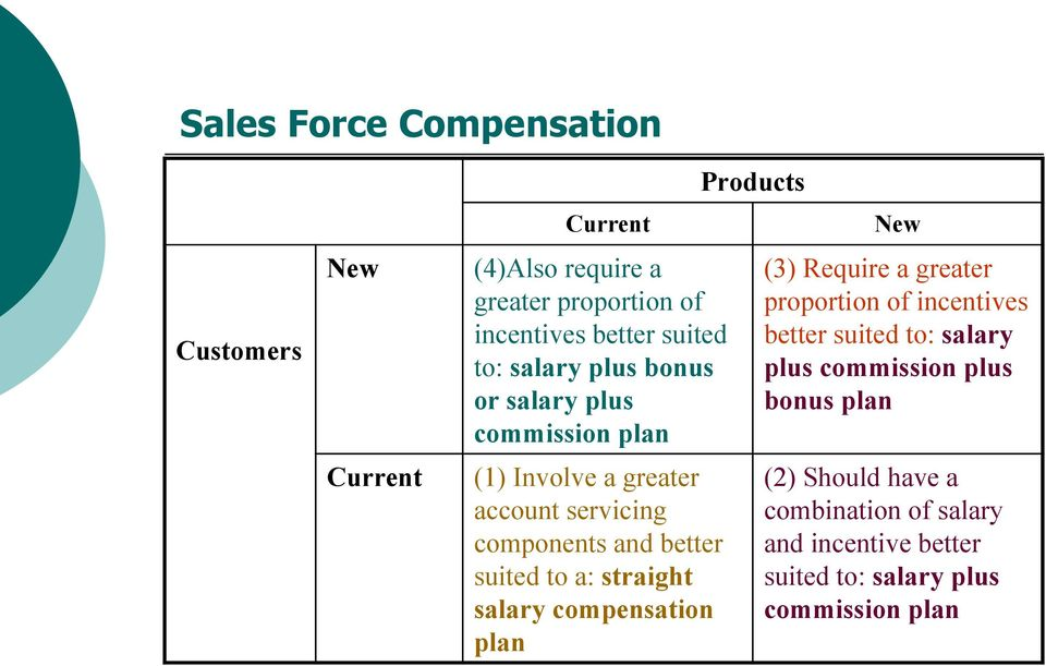 straight salary compensation plan Products New (3) Require a greater proportion of incentives better suited to: salary plus