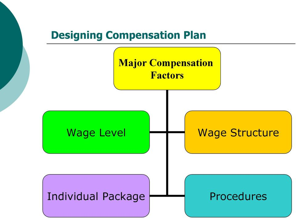 Wage Structure