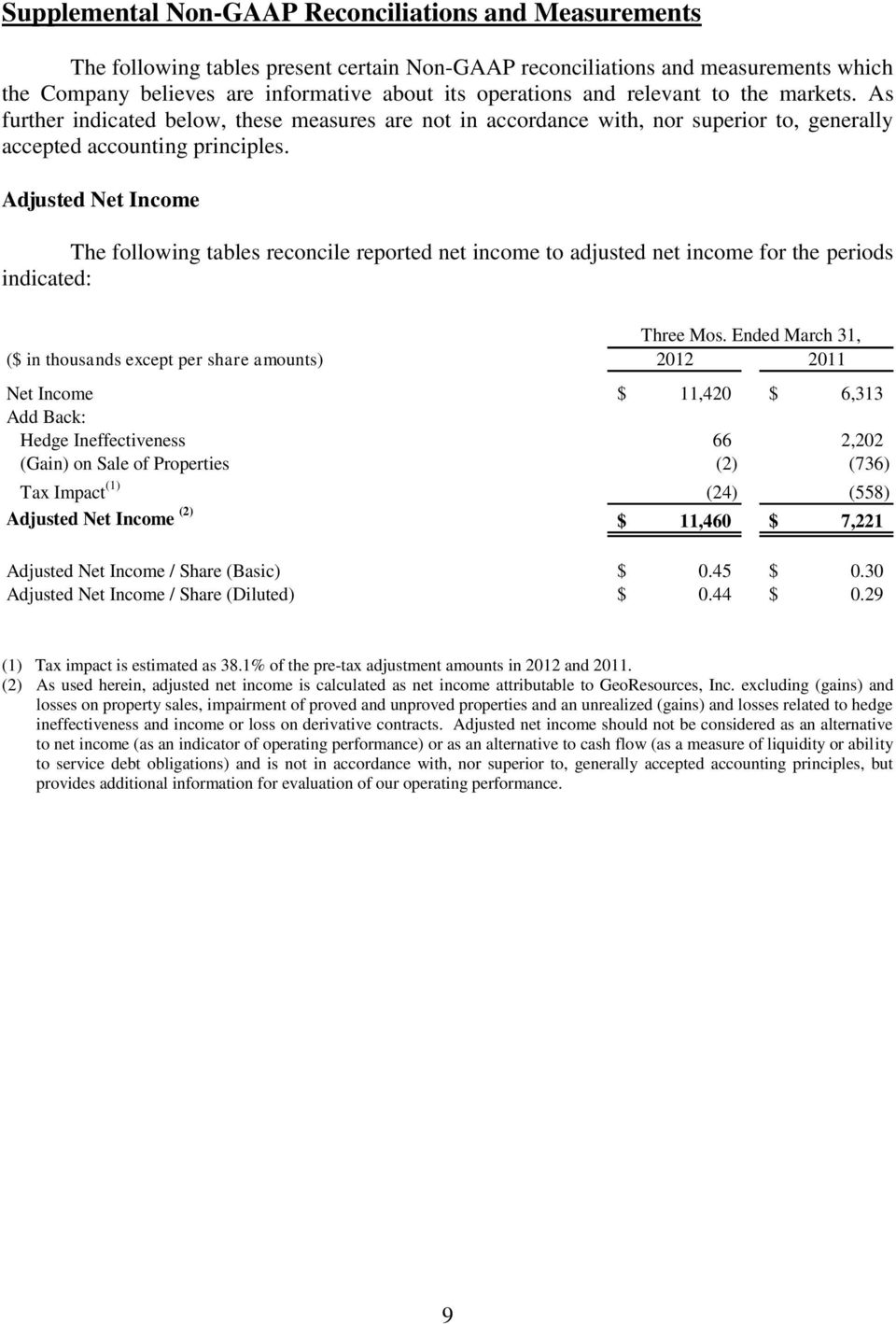 Adjusted Net Income The following tables reconcile reported net income to adjusted net income for the periods indicated: Three Mos.