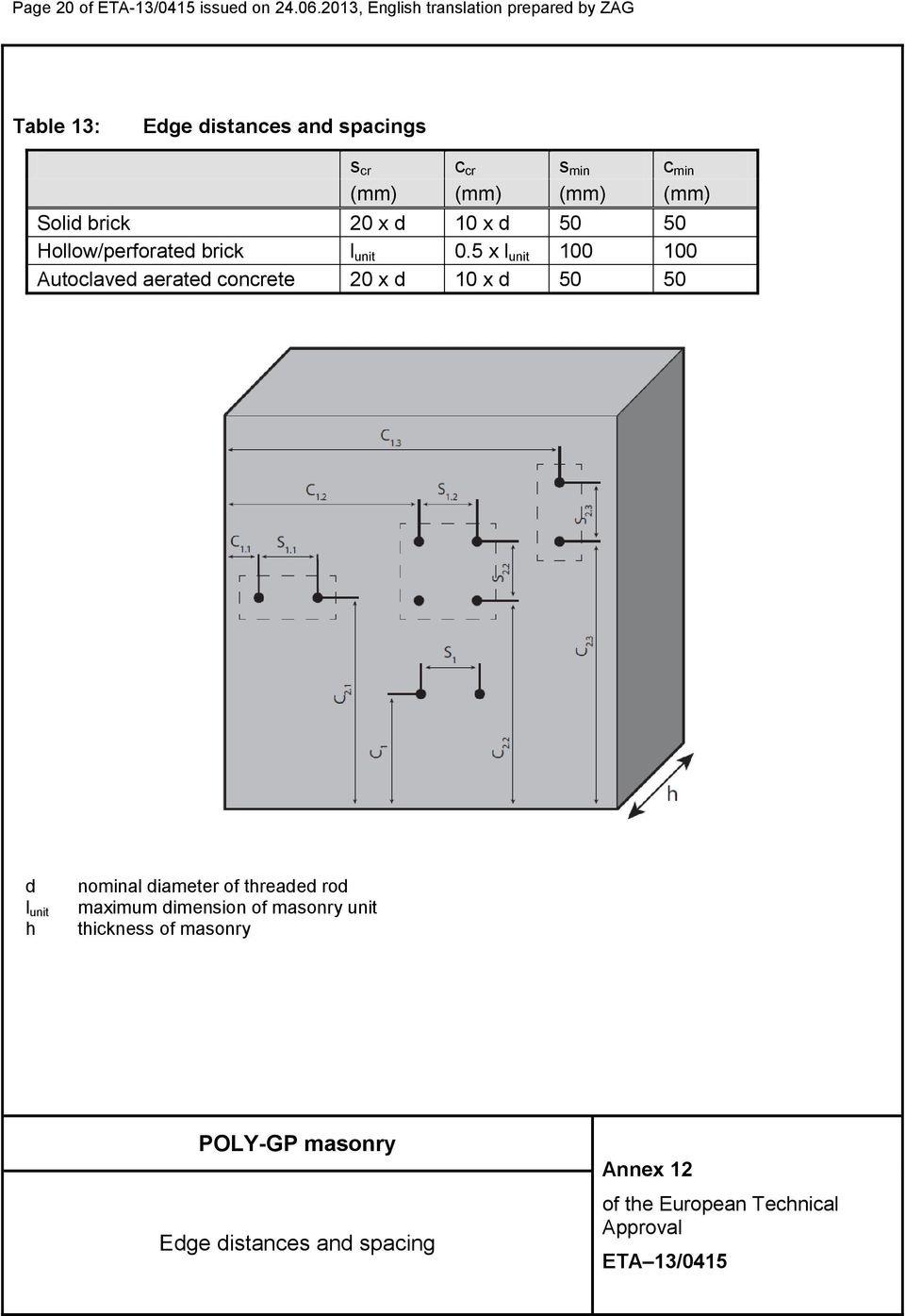 (mm) (mm) (mm) Solid brick 20 x d 10 x d 50 50 Hollow/perforated brick l unit 0.