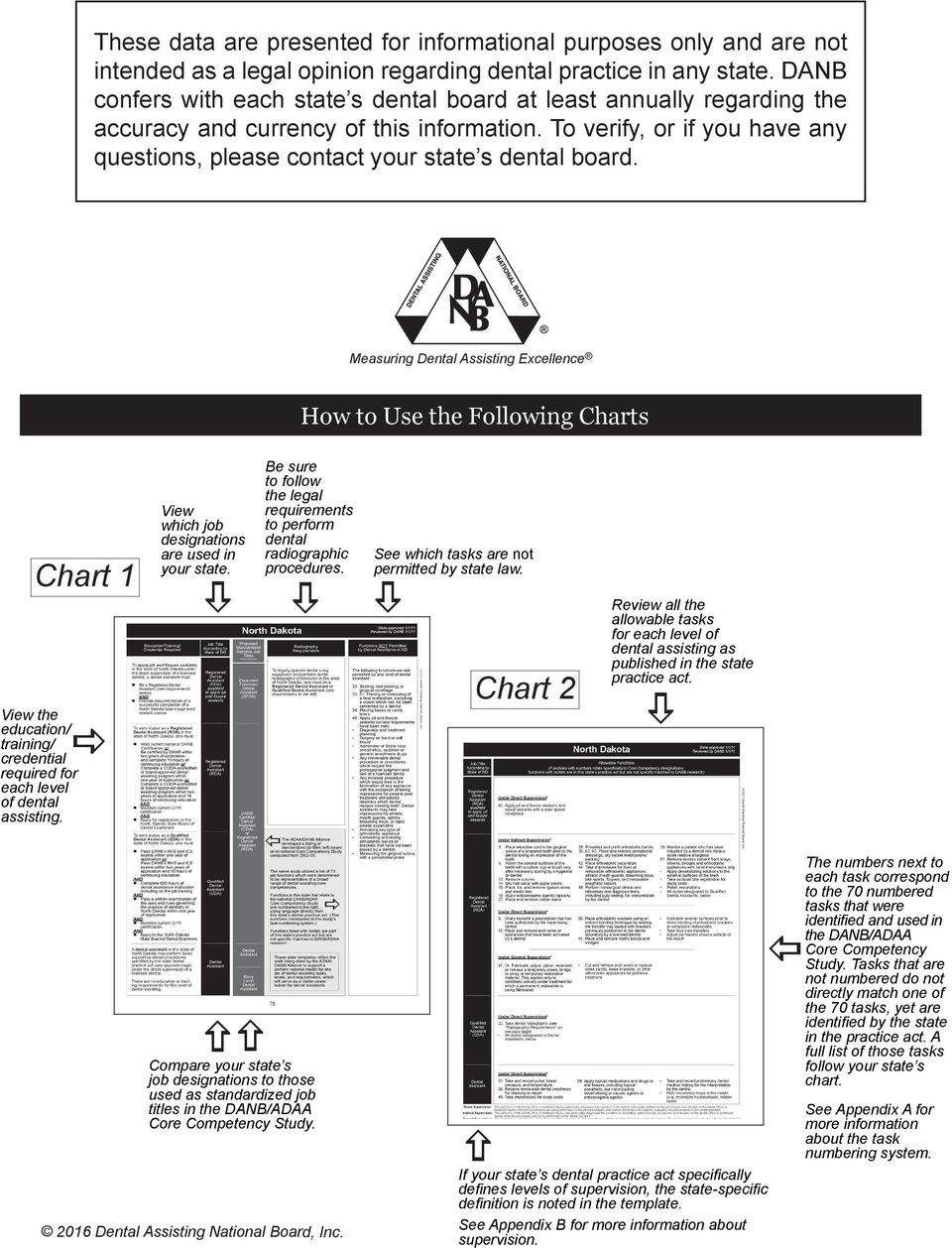 Measuring Assisting Excellence How to Use the Following Charts Chart 1 View the education/ training/ credential required for each level of dental assisting.