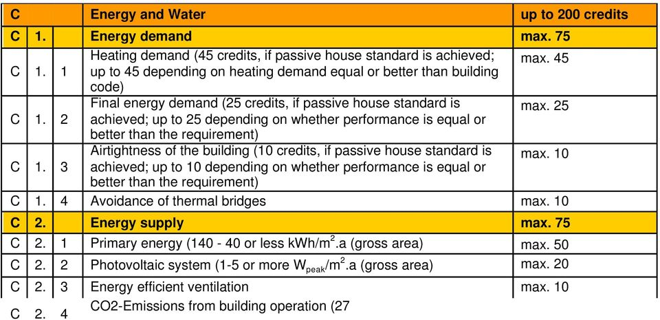 2 achieved; up to 25 depending on whether performance is equal or better than the requirement) Airtightness of the building (10 credits, if passive house standard is C 1.