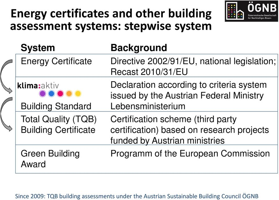 criteria system issued by the Austrian Federal Ministry Lebensministerium Certification scheme (third party certification) based on research