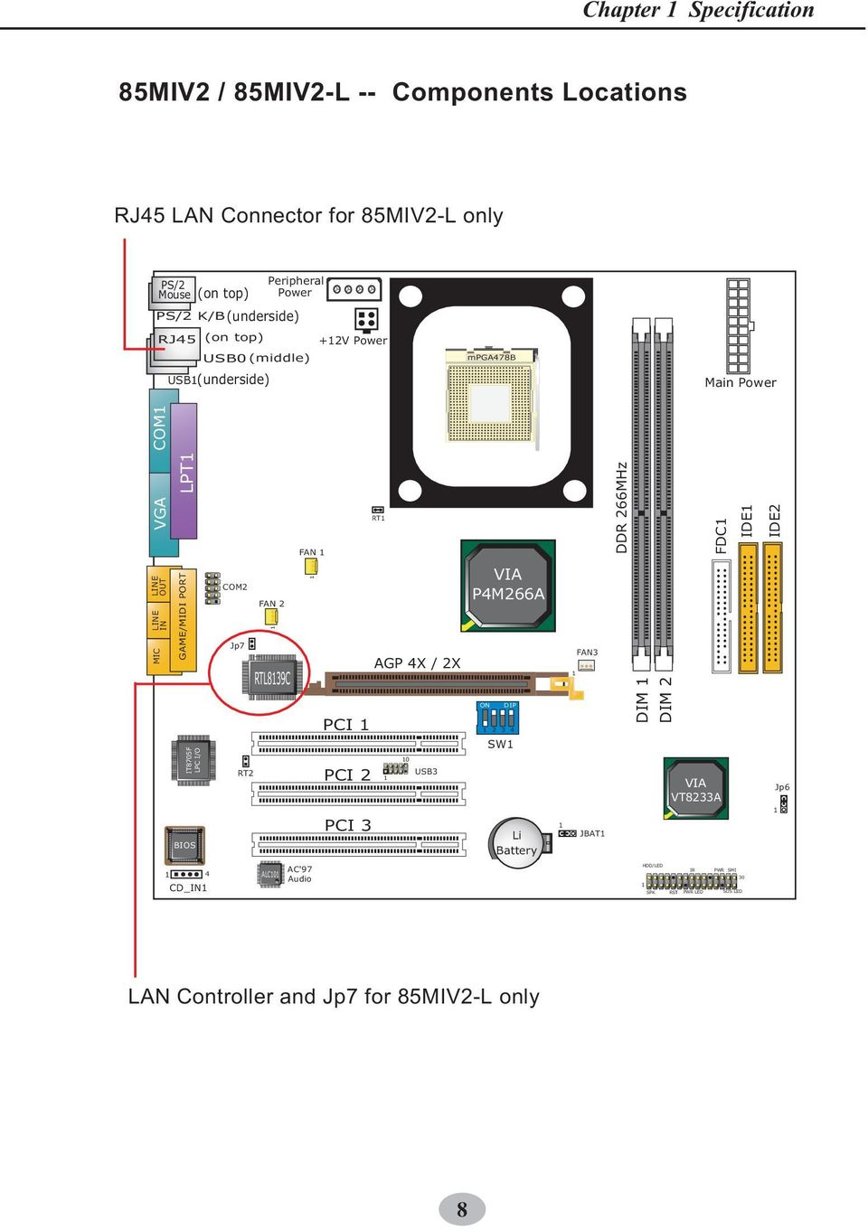 LPC I/O BIOS 4 CD_IN COM2 Jp7 RT2 FAN 2 RTL839C ALC0 FAN AC'97 Audio PCI PCI 2 PCI 3 RT AGP 4X / 2X 0 USB3 VIA P4M266A ON DIP 2 3 4 SW Li Battery