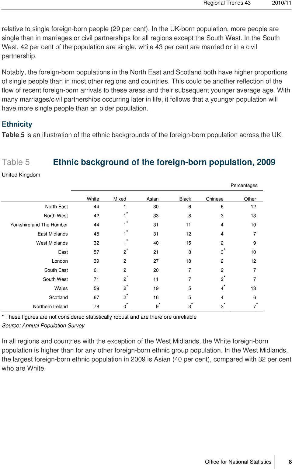 Notably, the foreign-born populations in the and Scotland both have higher proportions of single people than in most other regions and countries.
