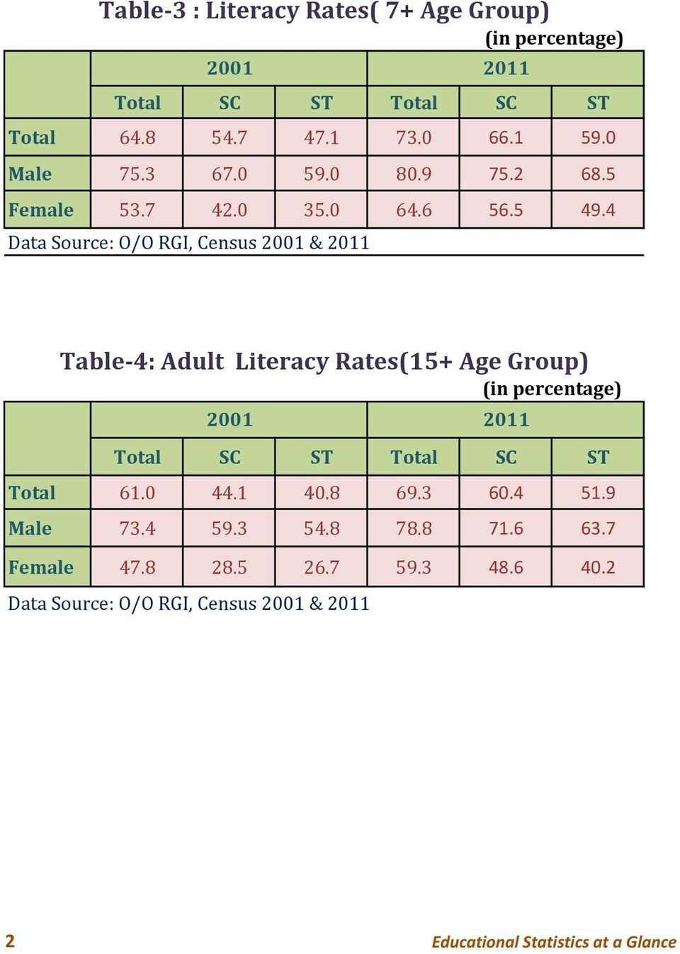 4 Data Source: O/O RGI, Census 2001 & 2011 Table 4: Adult Literacy Rates(15+ Age Group) (in percentage) 2001 2011 Total SC ST