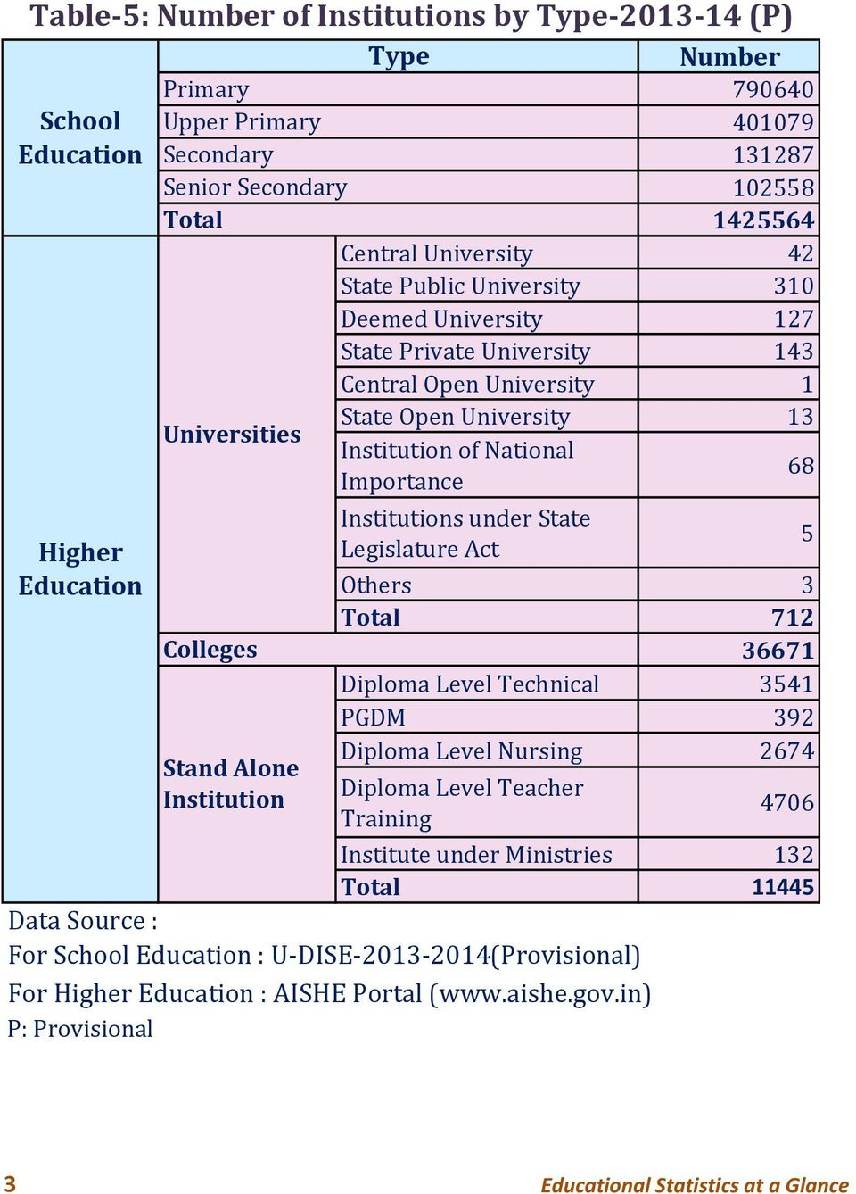 of National Importance 68 Institutions under State Legislature Act 5 Others 3 Total 712 36671 Diploma Level Technical 3541 PGDM 392 Diploma Level Nursing 2674 Diploma Level Teacher Training 4706
