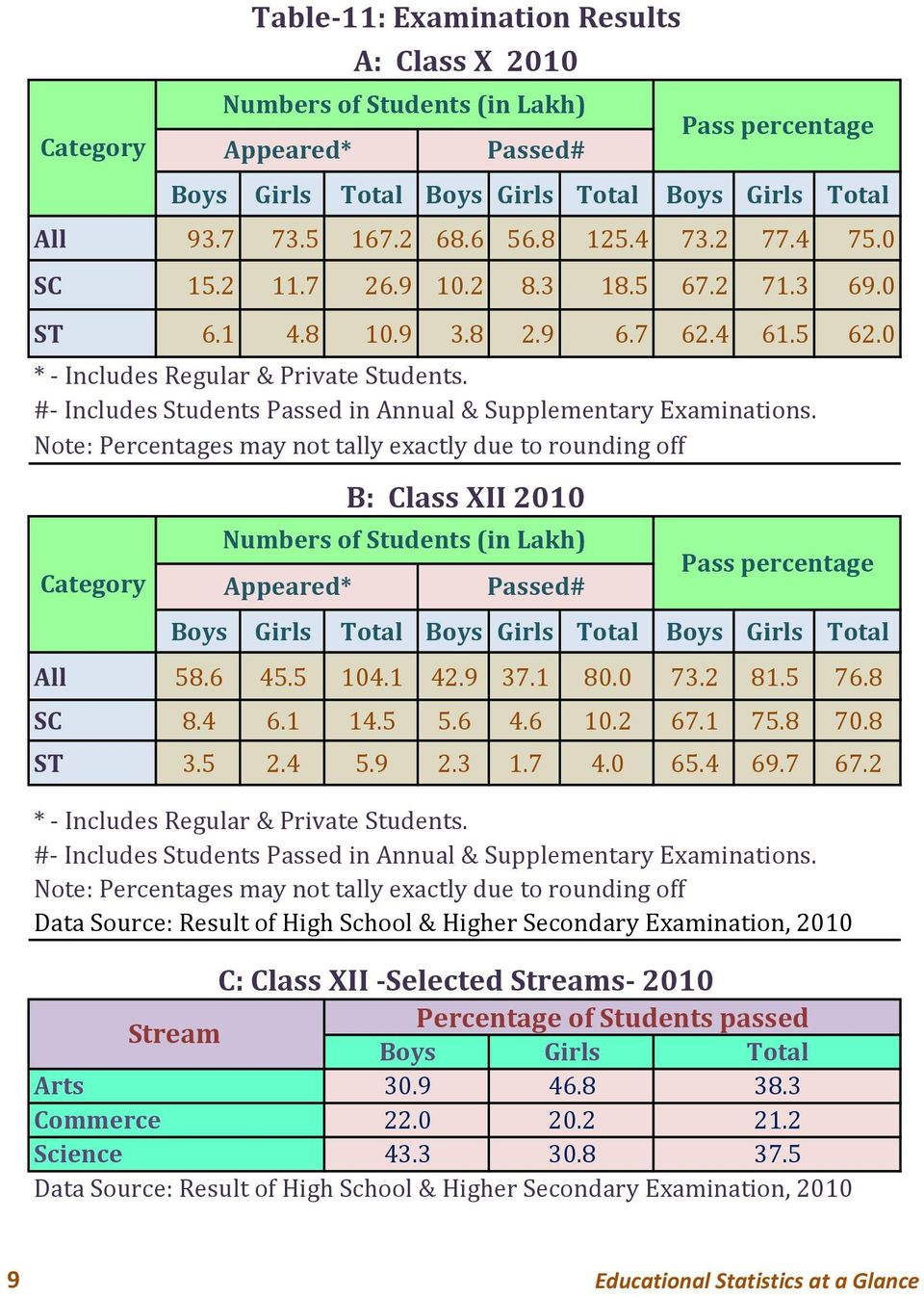 Note: Percentages may not tally exactly due to rounding off Category Table 11: Examination Results A: Class X 2010 Numbers of Students (in Lakh) Appeared* Passed# B: Class XII 2010 Numbers of