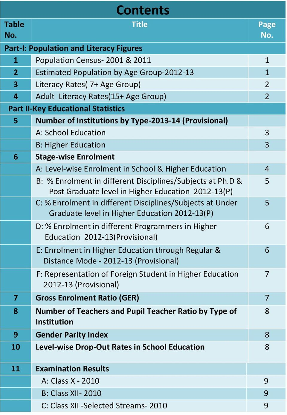 II Key Educational Statistics 5 Number of Institutions by Type 2013 14 (Provisional) A: School Education 3 B: Higher Education 3 6 Stage wise Enrolment A: Level wise Enrolment in School & Higher