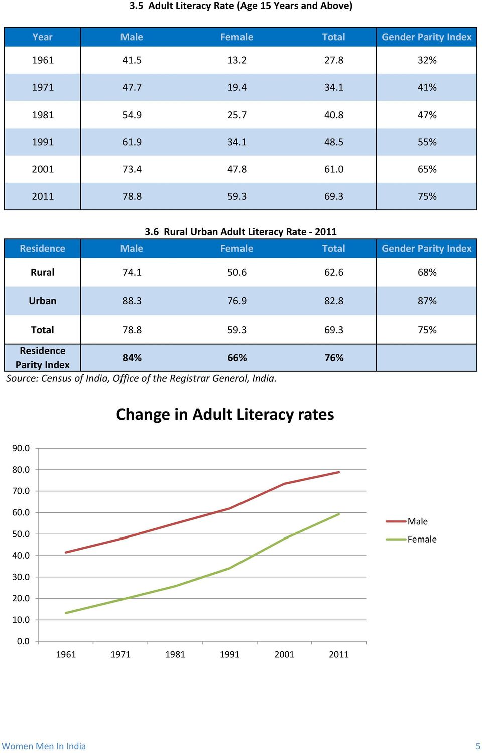 6 Rural Urban Adult Literacy Rate - 2011 Residence Male Female Total Gender Parity Index Rural 74.1 50.6 62.6 68% Urban 88.3 76.9 82.8 87% Total 78.8 59.3 69.