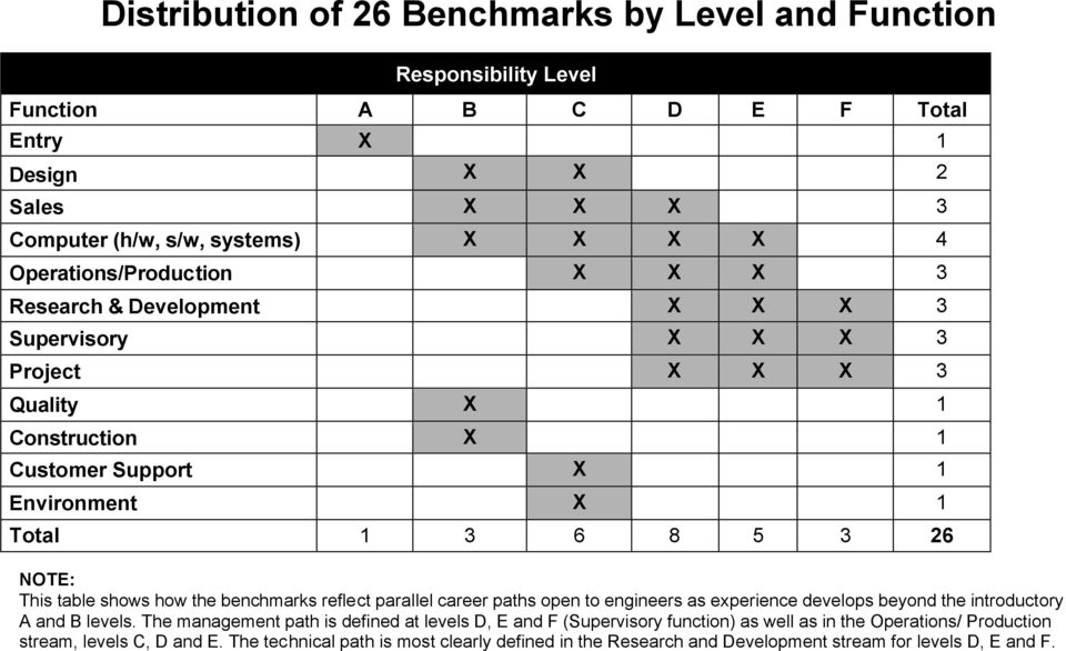 This table shows how the benchmarks reflect parallel career paths open to engineers as experience develops beyond the introductory A and B levels.