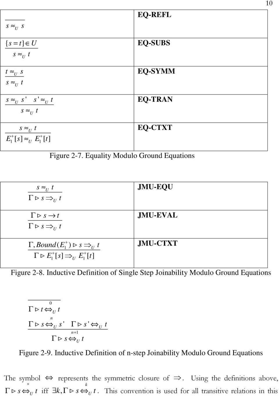Inductive Definition of Single Step Joinability Modulo Ground Equations 0 t n t s s s t n+ s t Figure 2-9.