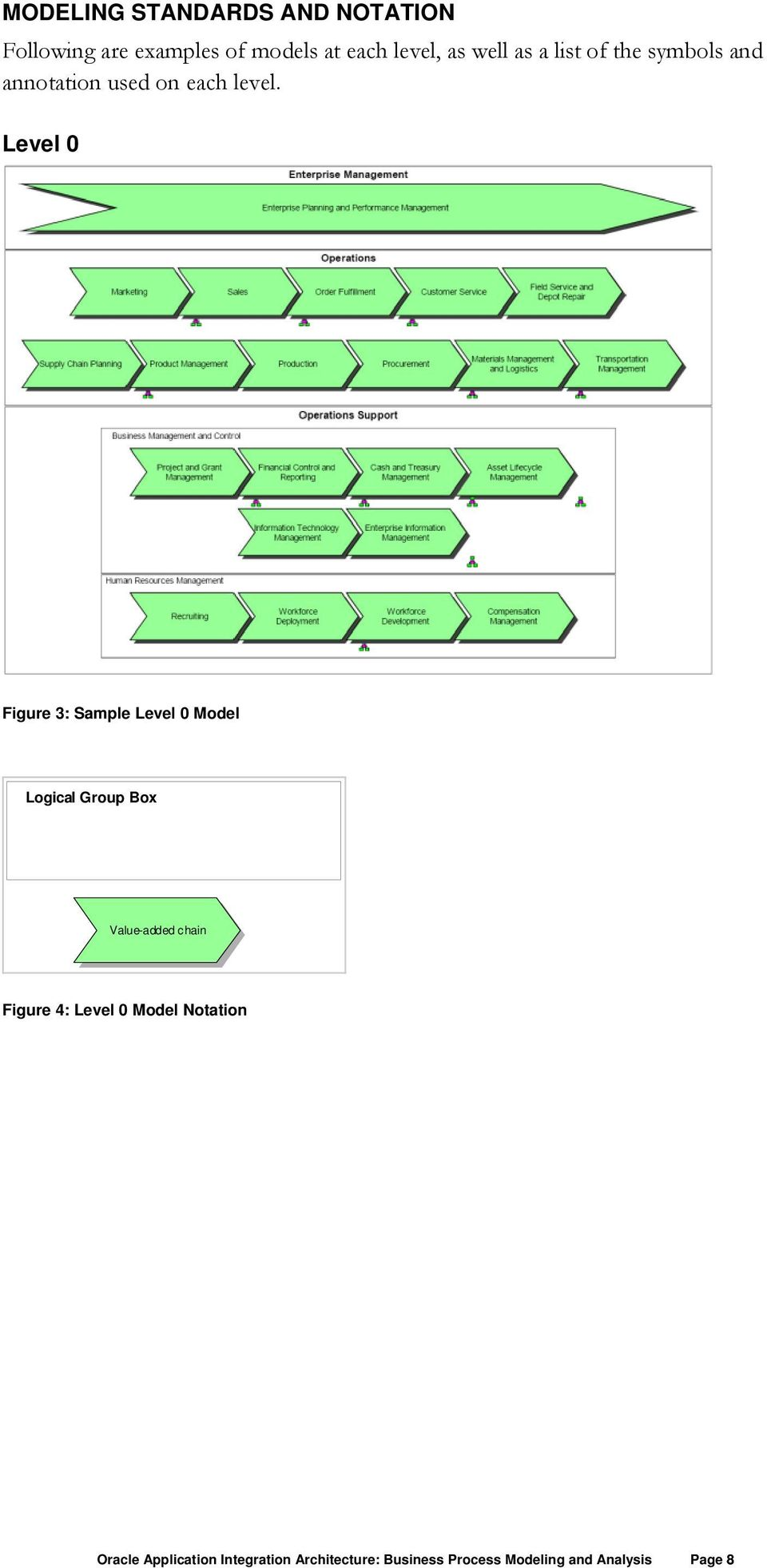 Level 0 Figure 3: Sample Level 0 Model Logical Group Box Value-added chain Figure 4: