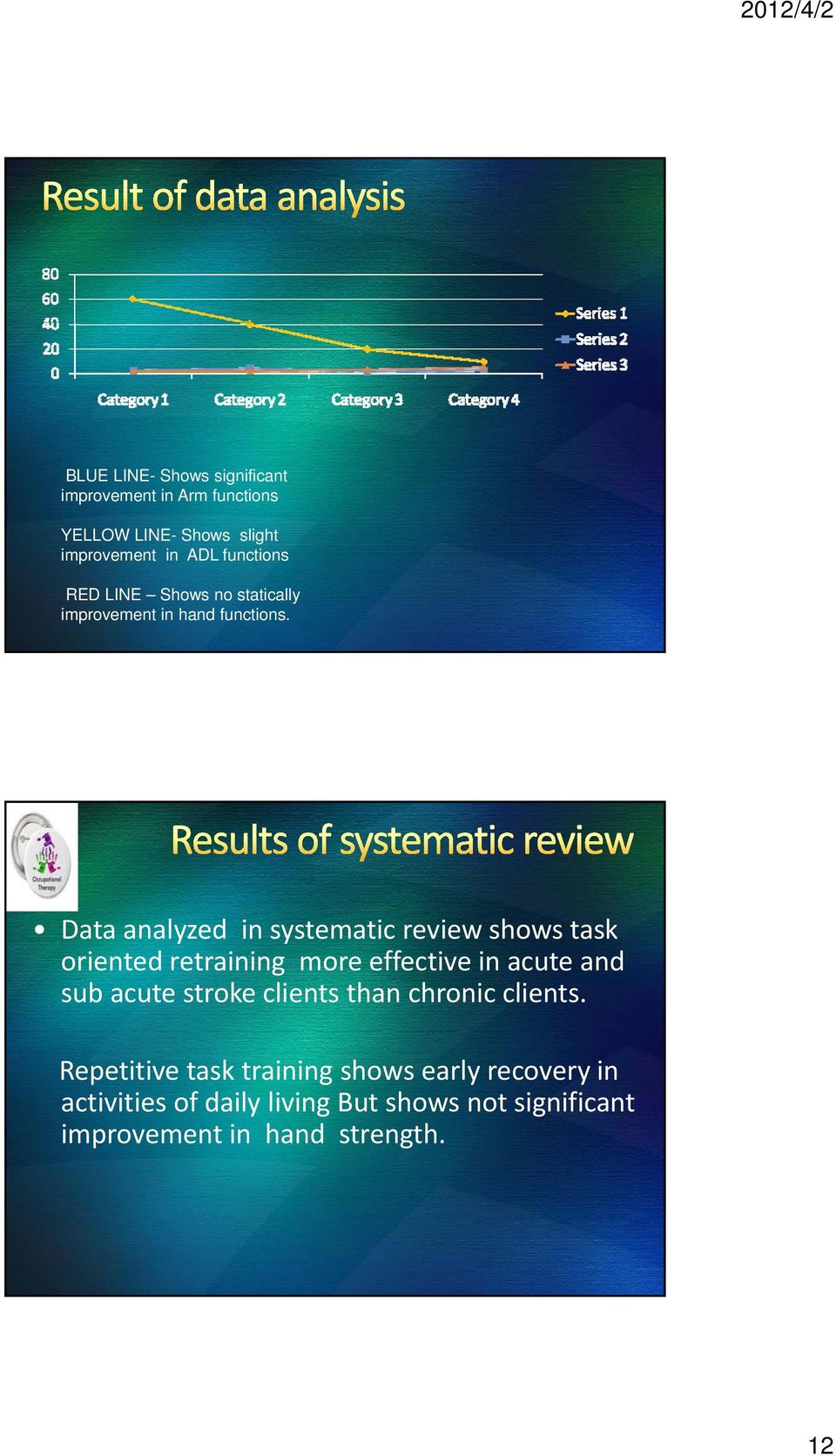 Data analyzed in systematic review shows task orientedretraining retraining more effective in acute and sub acute