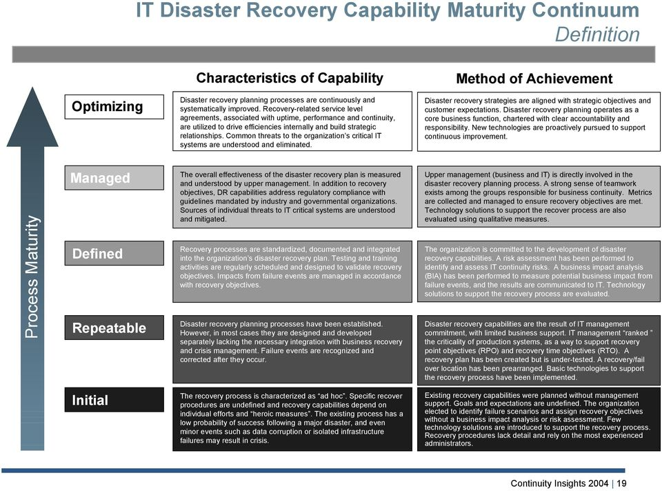 Common threats to the organization s critical IT systems are understood and eliminated. Disaster recovery strategies are aligned with strategic objectives and customer expectations.