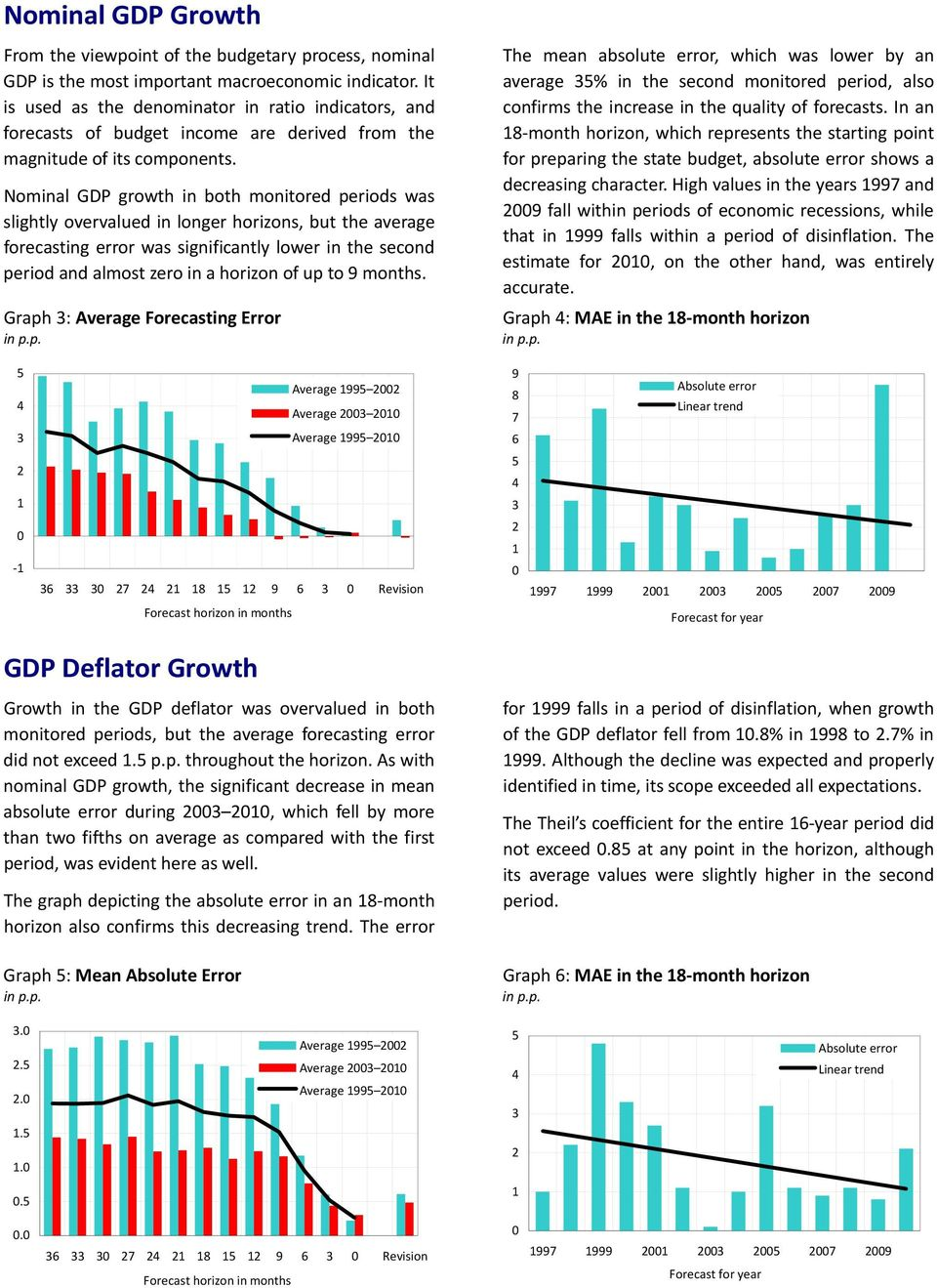 Nominal GDP growh in boh moniored periods was slighly overvalued in longer horizons, bu he average forecasing error was significanly lower in he second period and almos zero in a horizon of up o 9
