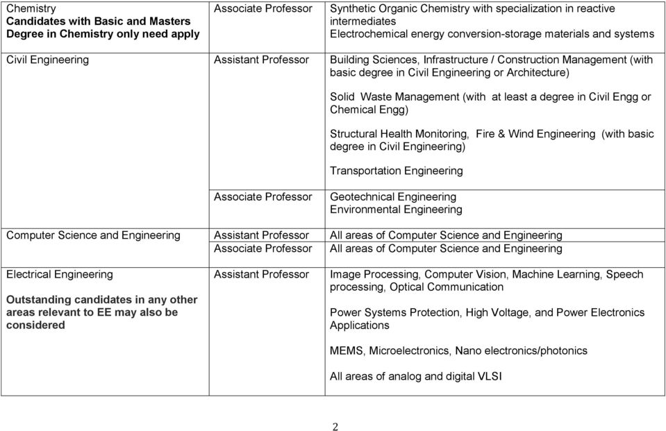 degree in Civil Engg or Chemical Engg) Structural Health Monitoring, Fire & Wind Engineering (with basic degree in Civil Engineering) Transportation Engineering Geotechnical Engineering Environmental