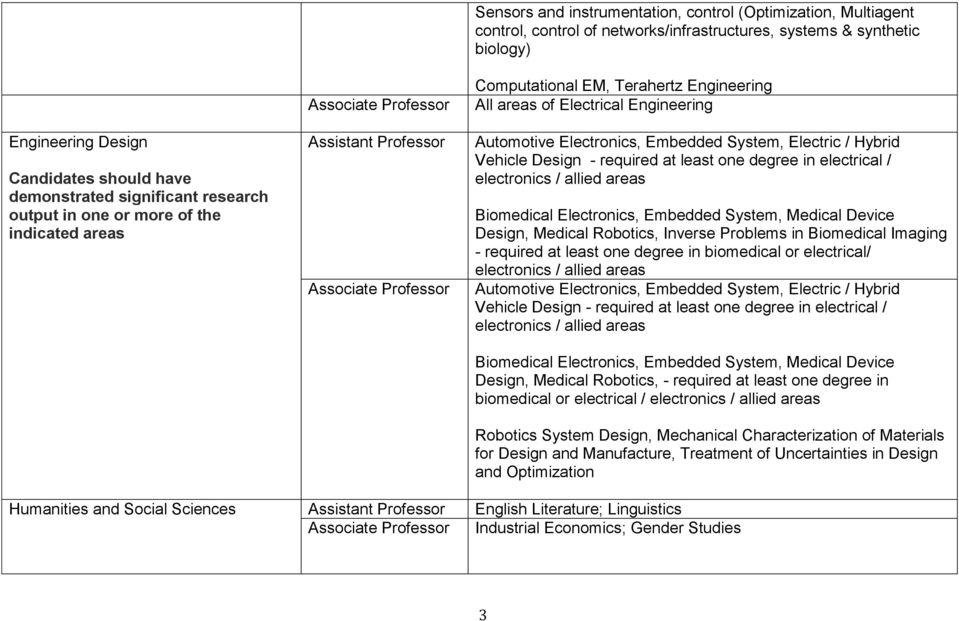 Hybrid Vehicle Design - required at least one degree in electrical / electronics / allied areas Biomedical Electronics, Embedded System, Medical Device Design, Medical Robotics, Inverse Problems in