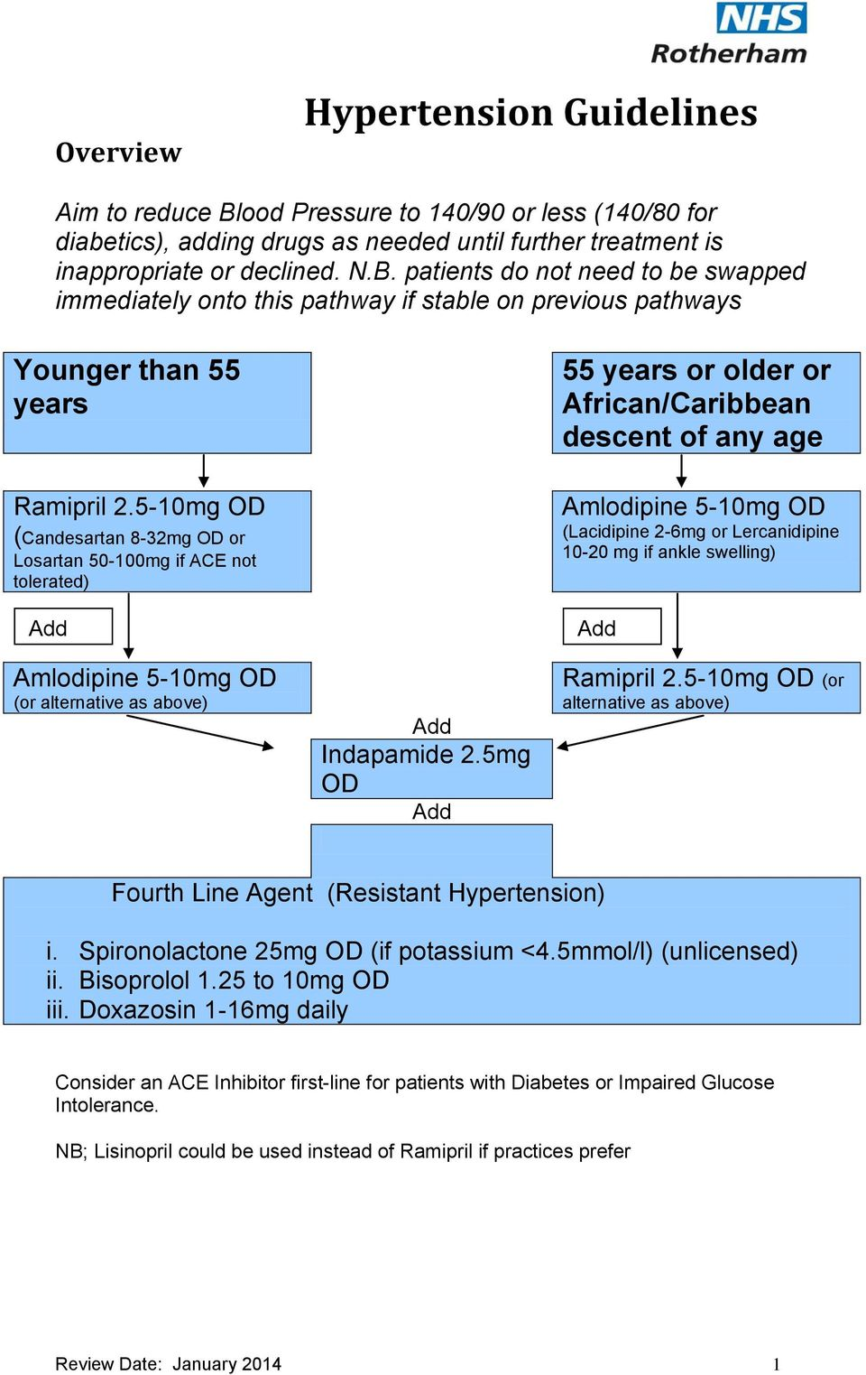 patients do not need to be swapped immediately onto this pathway if stable on previous pathways Younger than 55 years 55 years or older or African/Caribbean descent of any age Ramipril 2.