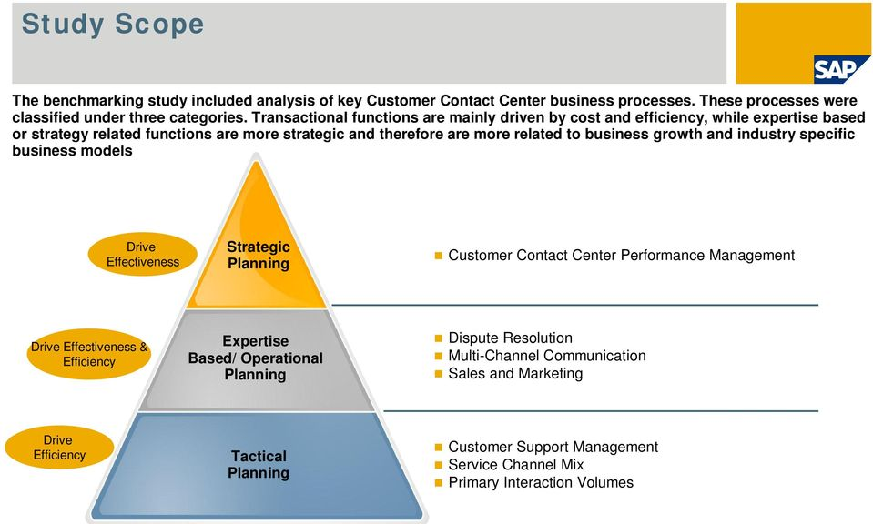 growth and industry specific business models Drive Effectiveness Strategic Planning Customer Contact Center Performance Management Drive Effectiveness & Efficiency Expertise
